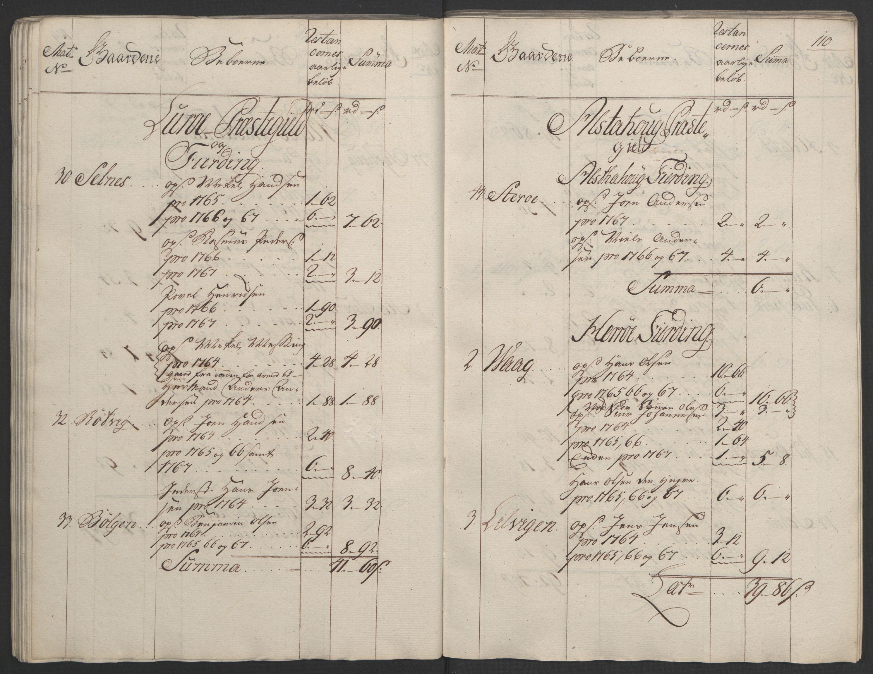 RA, Rentekammeret inntil 1814, Realistisk ordnet avdeling, Ol/L0023: [Gg 10]: Ekstraskatten, 23.09.1762. Helgeland (restanseregister), 1767-1772, s. 107