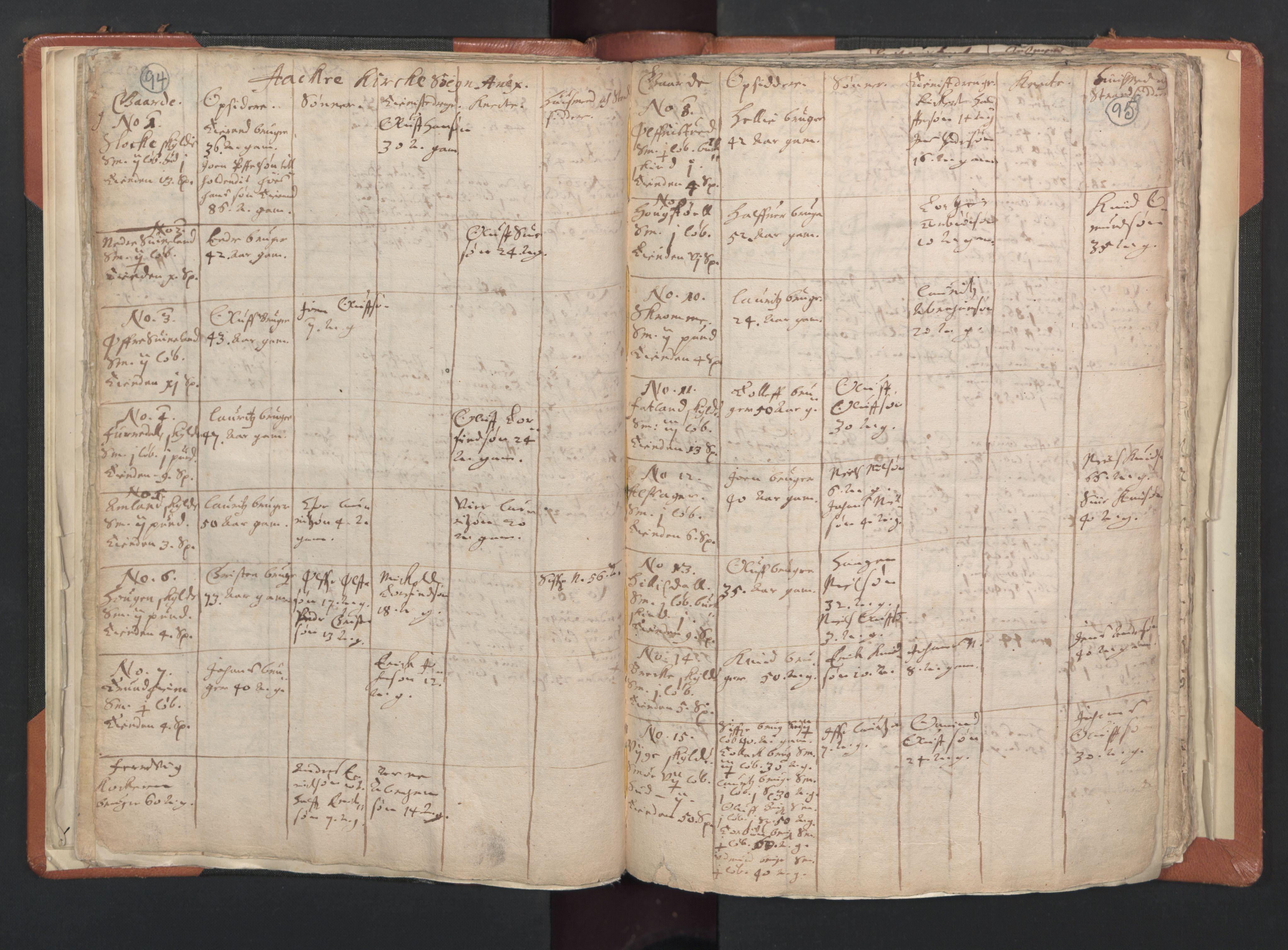 RA, Sogneprestenes manntall 1664-1666, nr. 20: Sunnhordland prosti, 1664-1666, s. 94-95