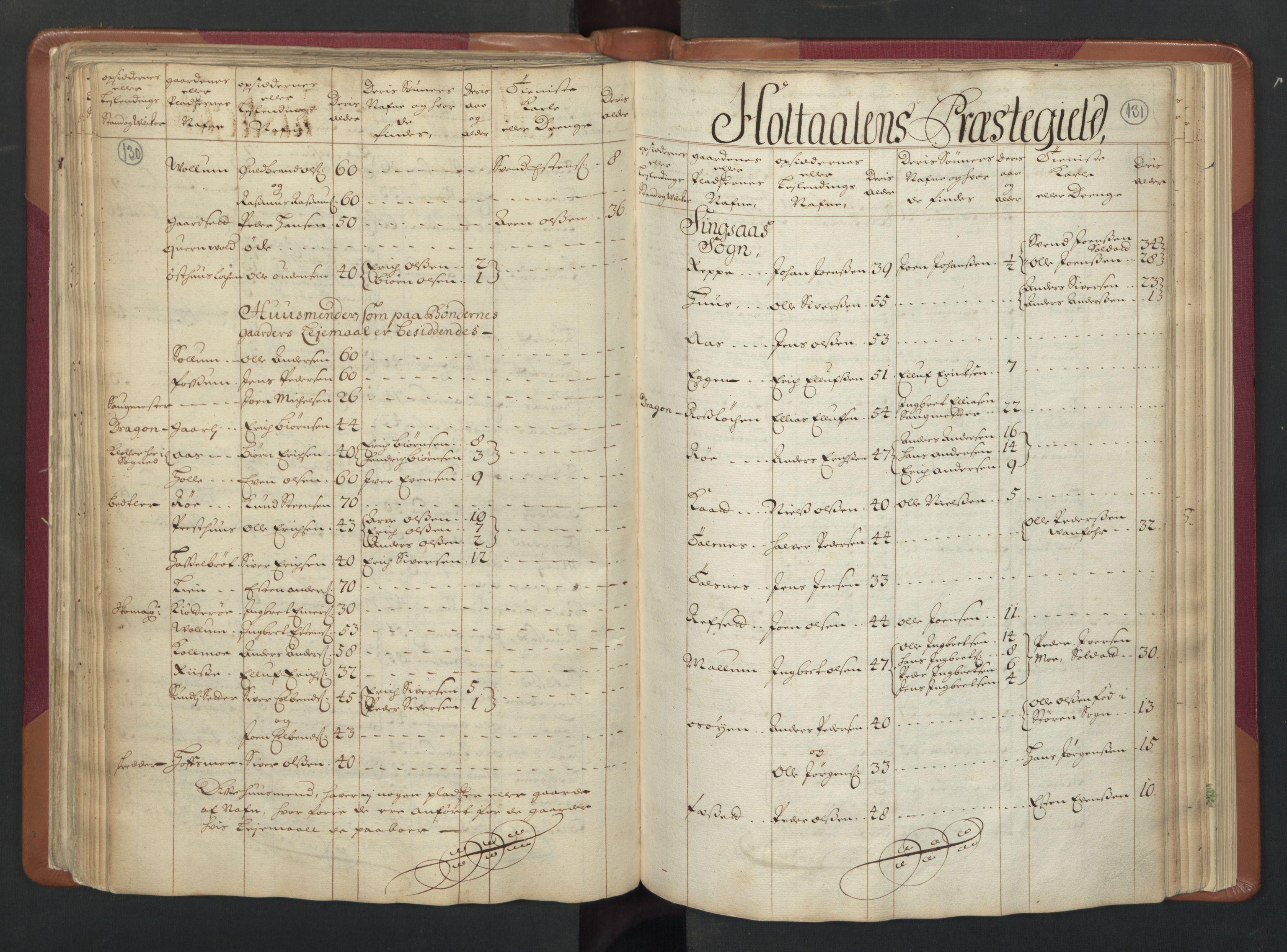 RA, Manntallet 1701, nr. 13: Orkdal fogderi og Gauldal fogderi med Røros kobberverk, 1701, s. 130-131