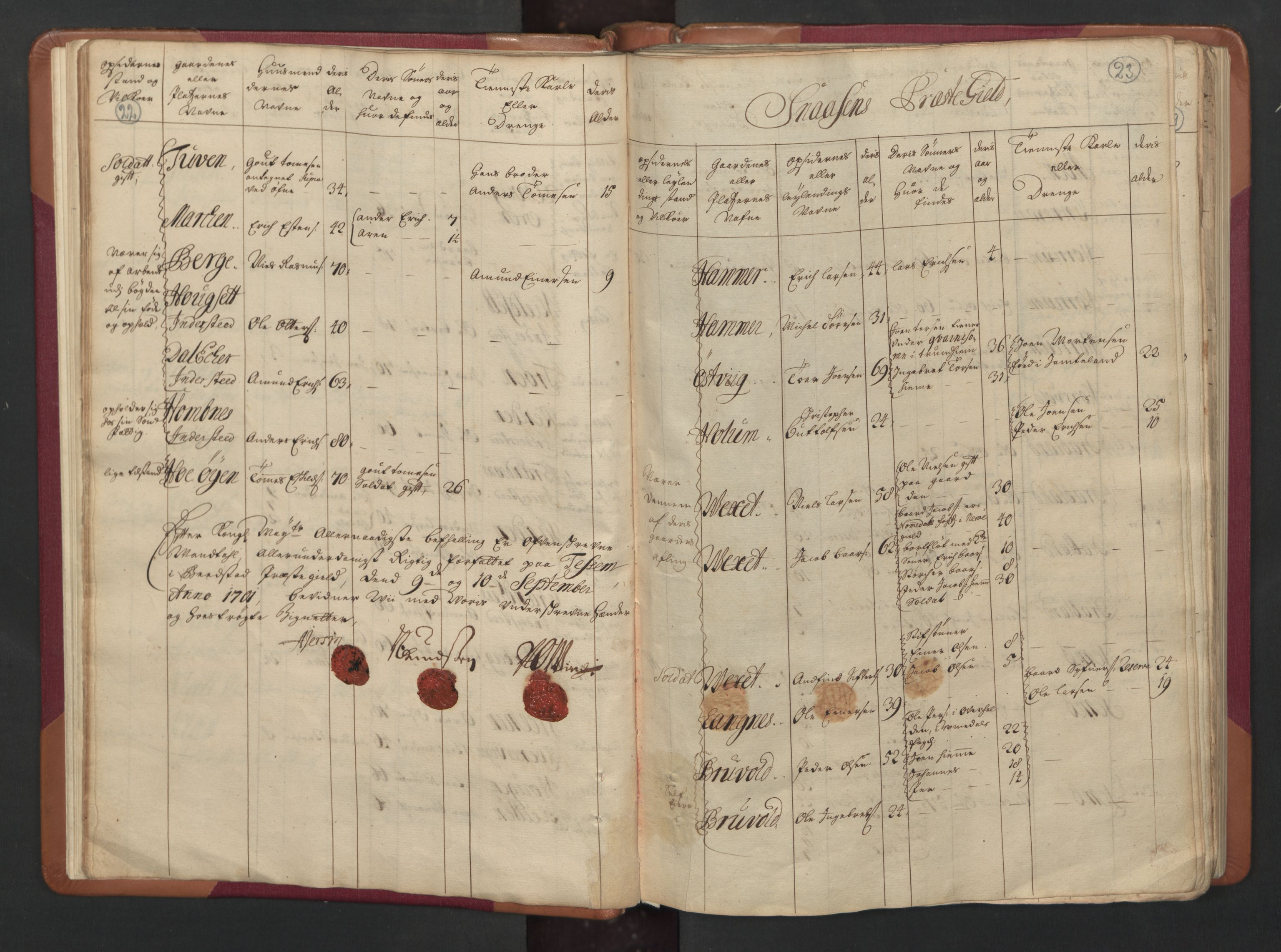 RA, Manntallet 1701, nr. 15: Inderøy fogderi og Namdal fogderi, 1701, s. 22-23