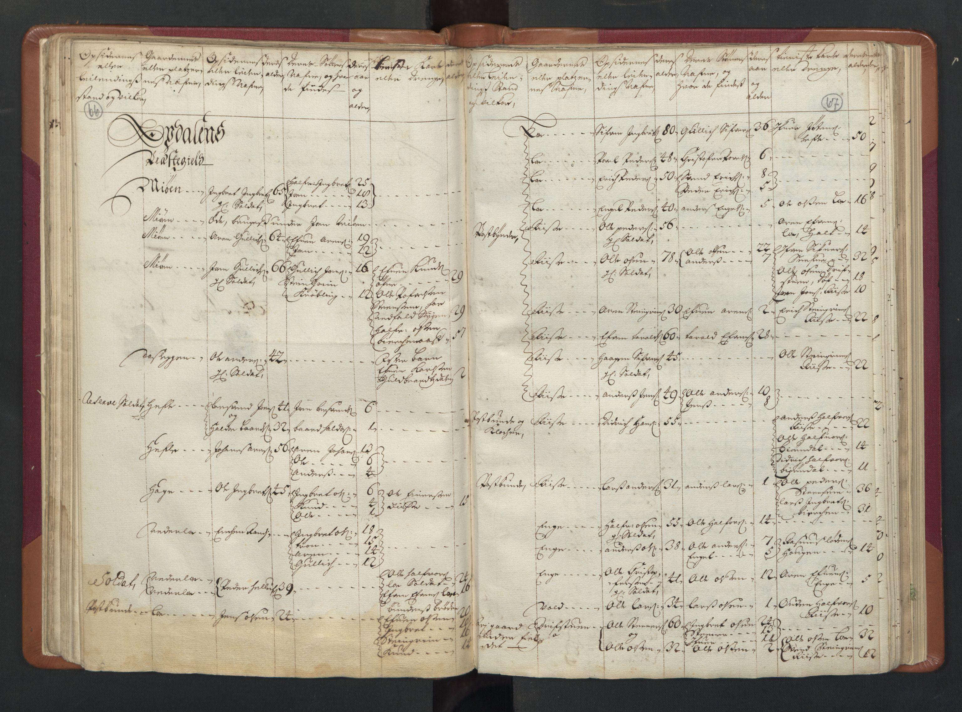 RA, Manntallet 1701, nr. 13: Orkdal fogderi og Gauldal fogderi med Røros kobberverk, 1701, s. 66-67