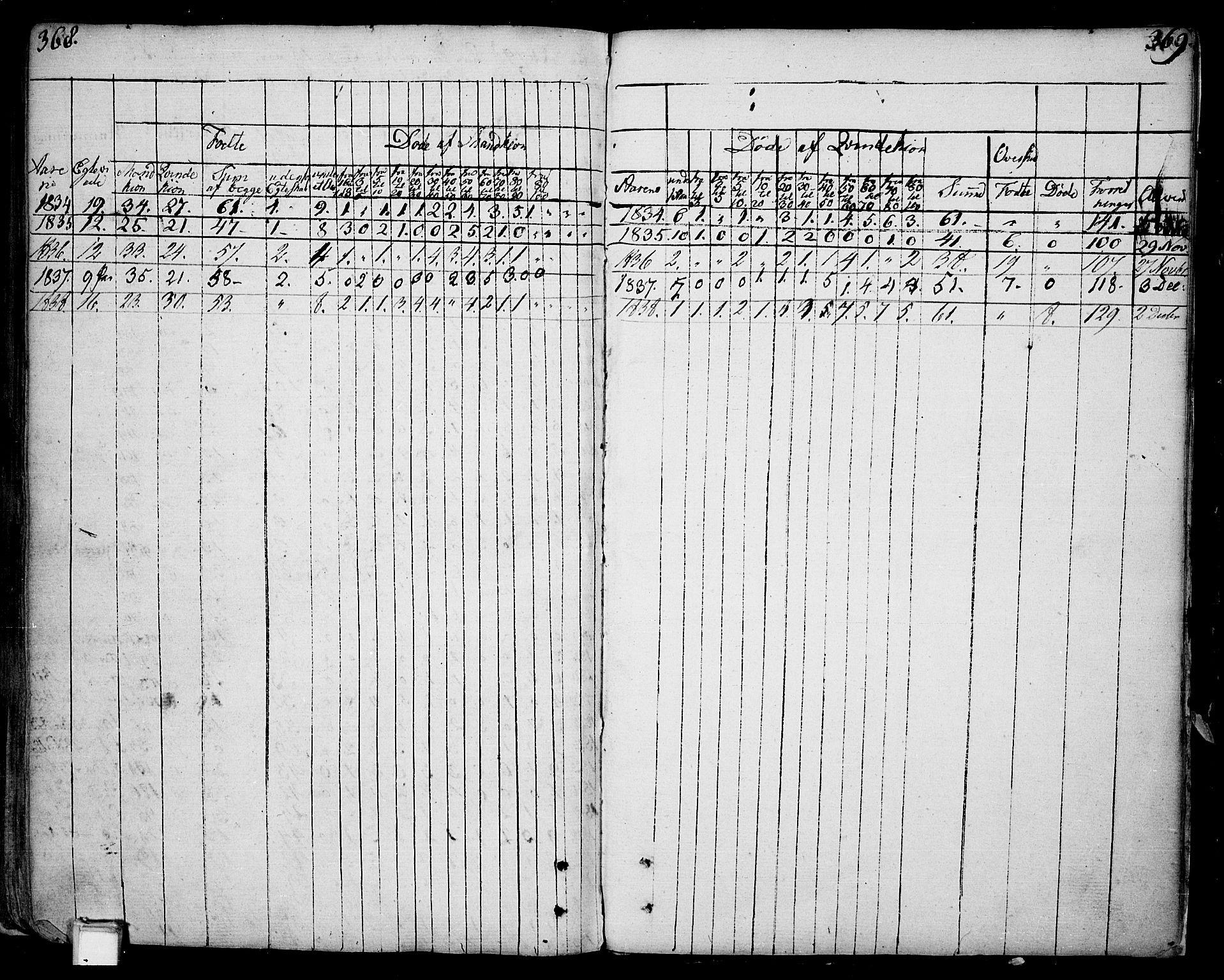 SAKO, Skien kirkebøker, F/Fa/L0004: Ministerialbok nr. 4, 1792-1814, s. 368-369