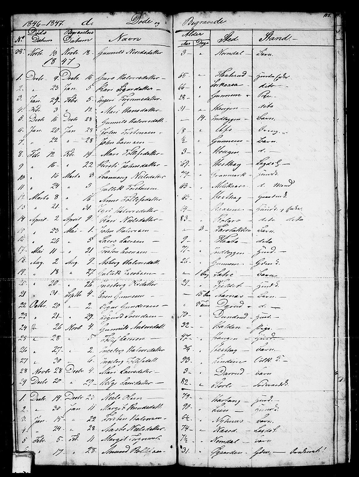 SAKO, Sauherad kirkebøker, G/Gb/L0001: Klokkerbok nr. II 1, 1845-1865, s. 105
