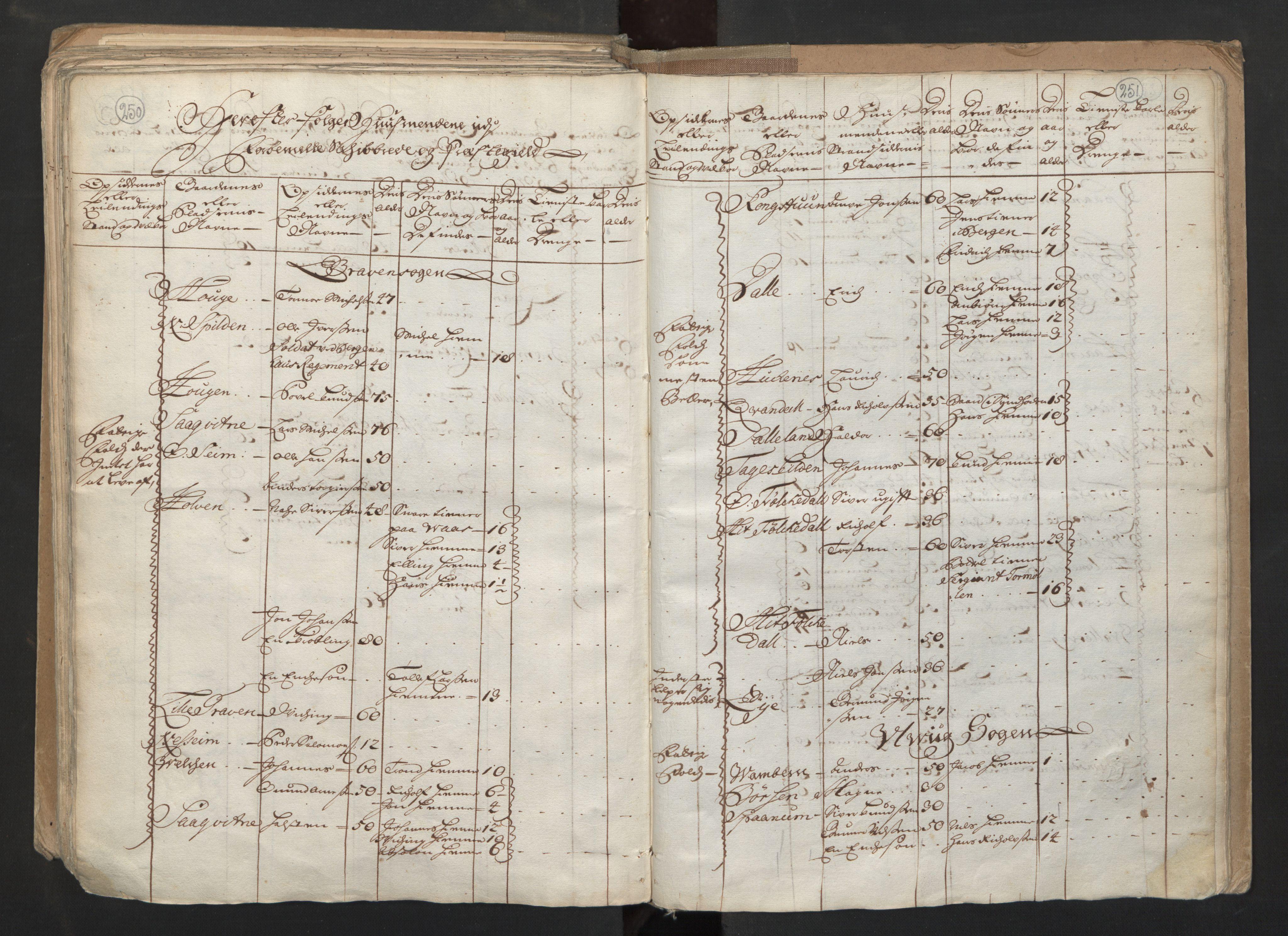 RA, Manntallet 1701, nr. 6: Sunnhordland fogderi og Hardanger fogderi, 1701, s. 250-251