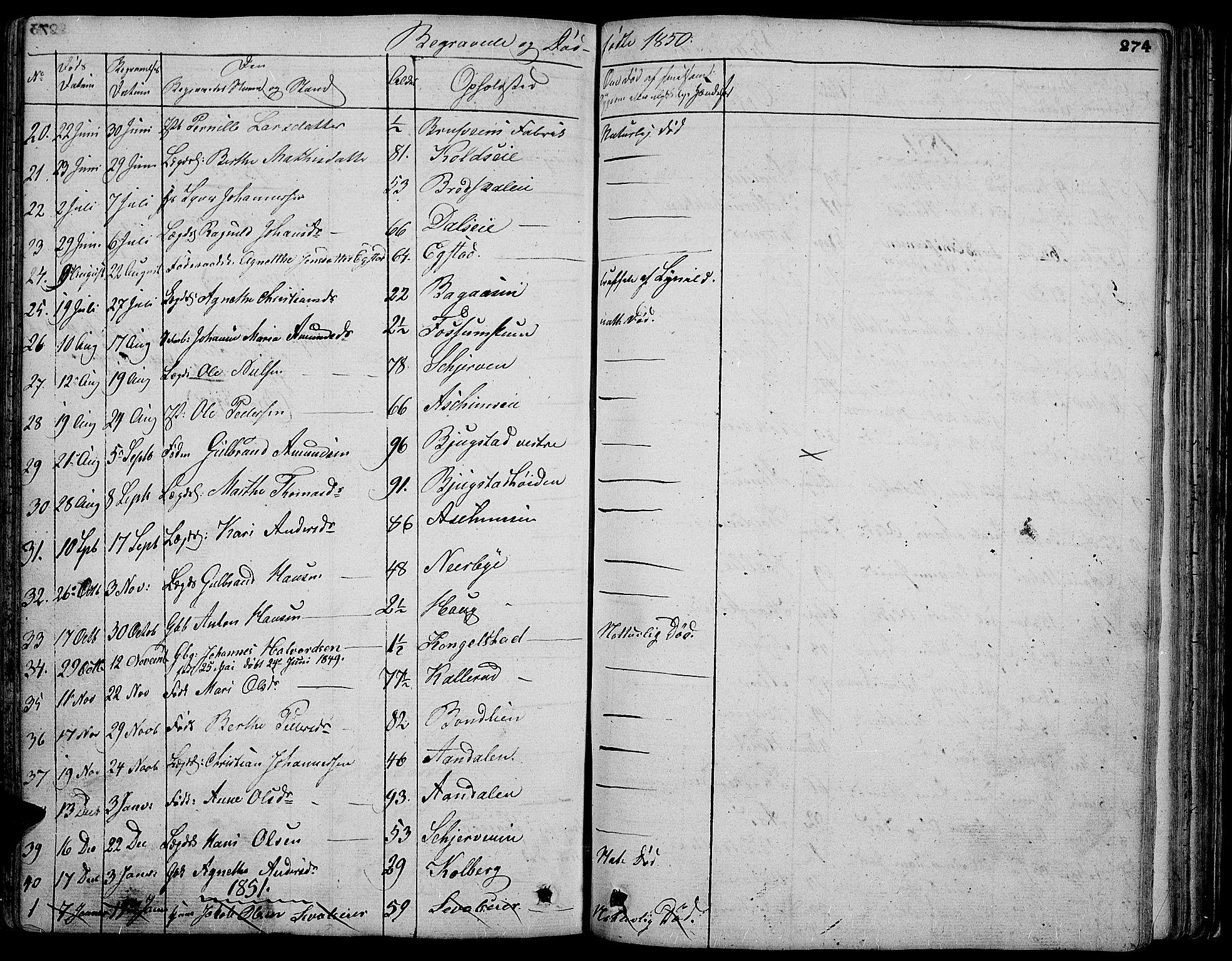 SAH, Vardal prestekontor, H/Ha/Hab/L0004: Klokkerbok nr. 4, 1831-1853, s. 274