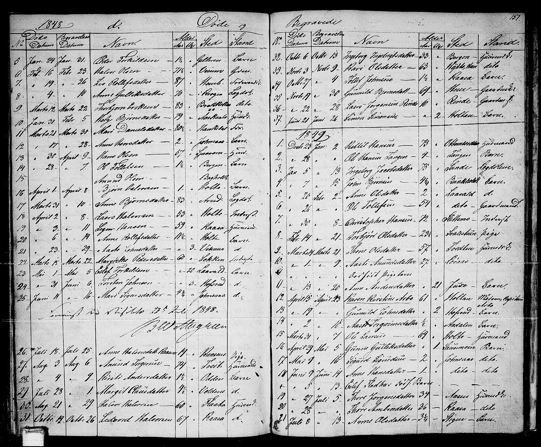 SAKO, Sauherad kirkebøker, G/Ga/L0002: Klokkerbok nr. I 2, 1842-1866, s. 151