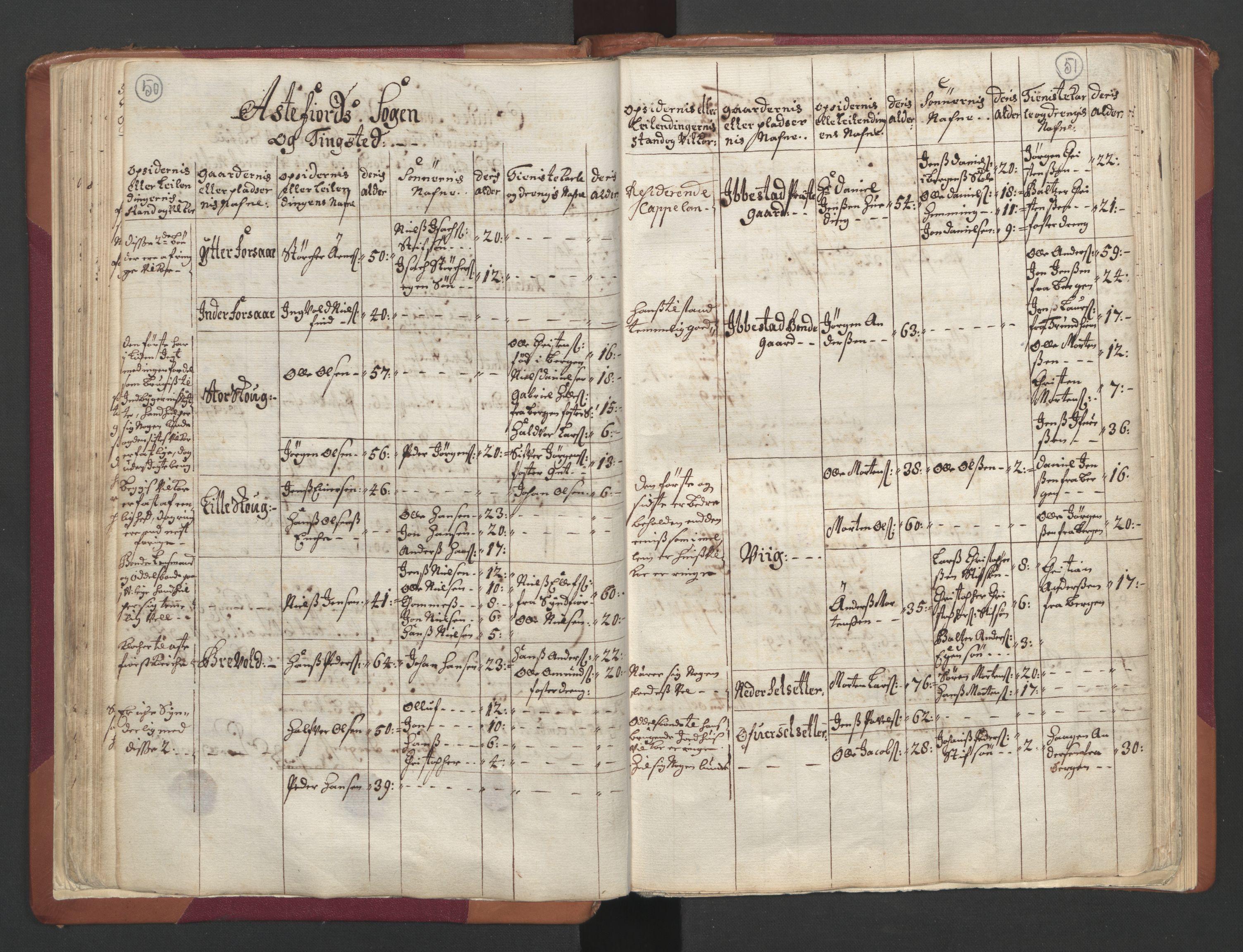 RA, Manntallet 1701, nr. 19: Senja og Tromsø fogderi, 1701, s. 50-51