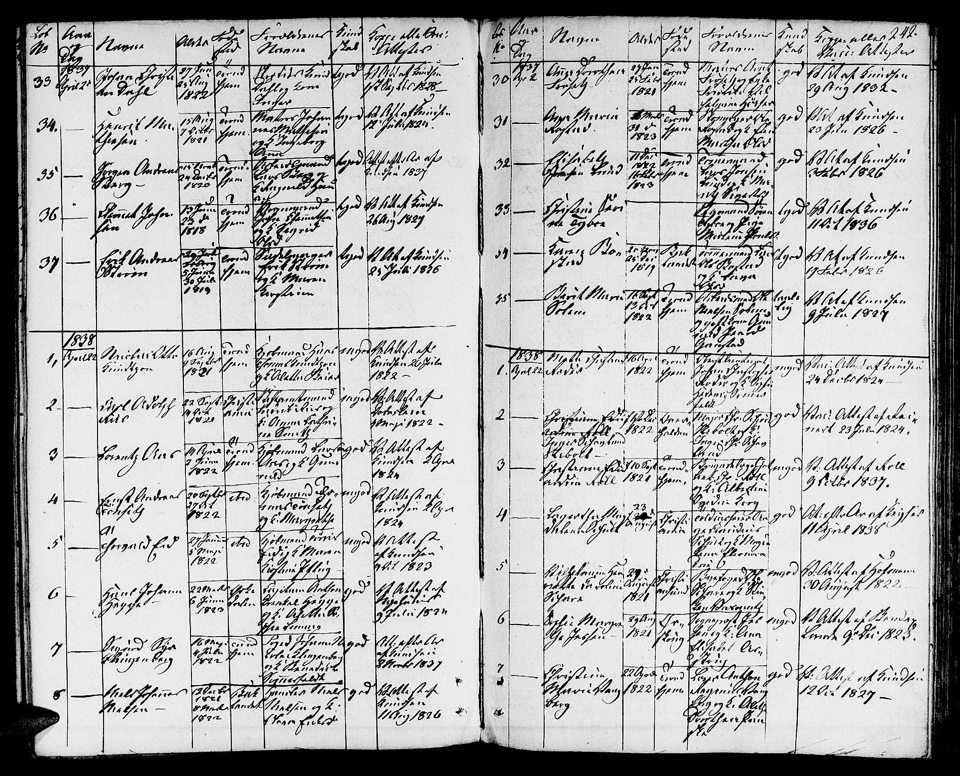 SAT, Ministerialprotokoller, klokkerbøker og fødselsregistre - Sør-Trøndelag, 601/L0070: Residerende kapellans bok nr. 601B03, 1821-1881, s. 242