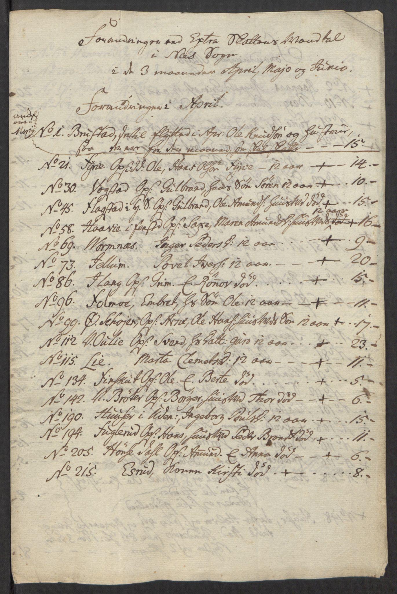 RA, Rentekammeret inntil 1814, Reviderte regnskaper, Fogderegnskap, R12/L0803: Ekstraskatten Øvre Romerike, 1763-1764, s. 41