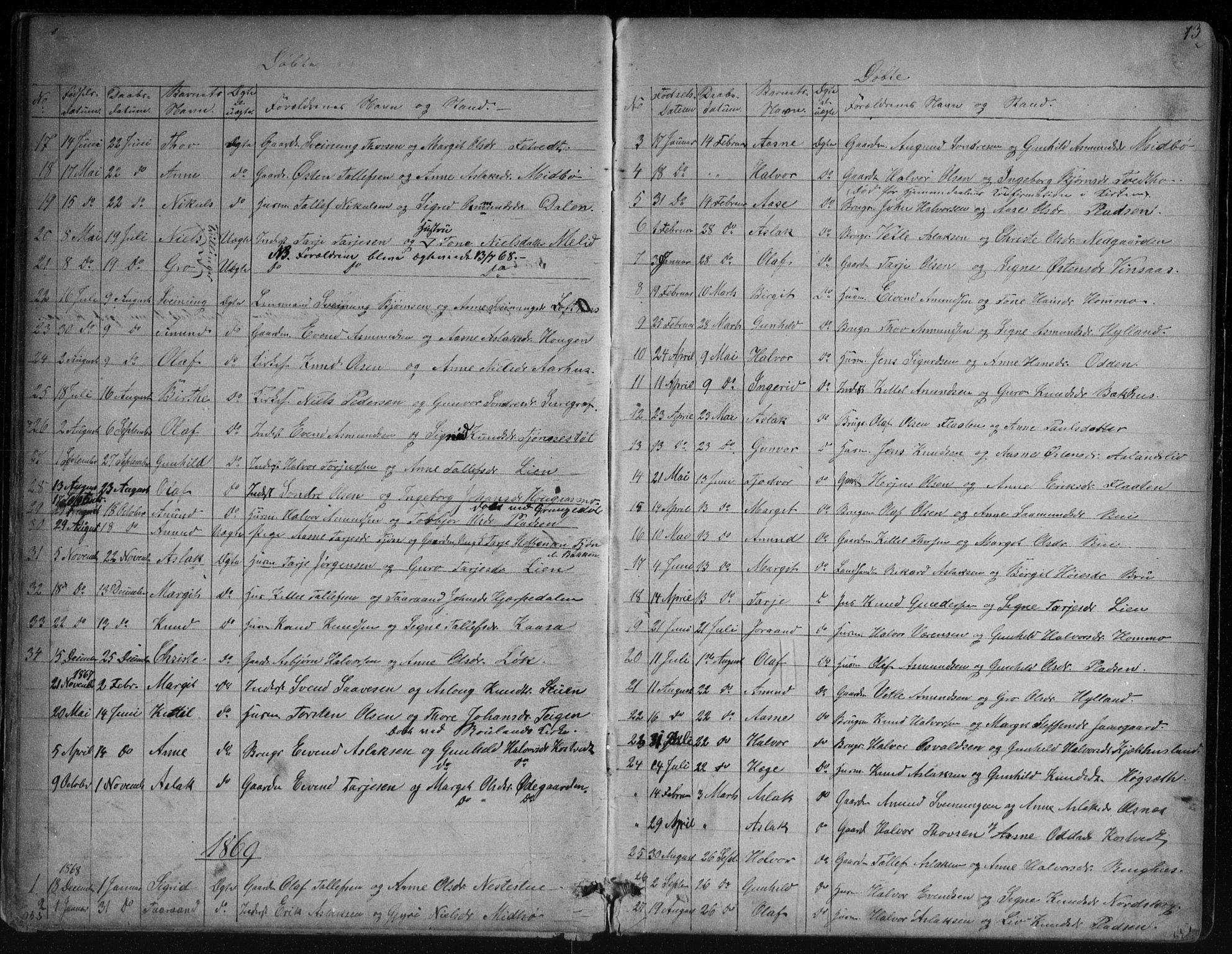SAKO, Vinje kirkebøker, G/Ga/L0002: Klokkerbok nr. I 2, 1849-1893, s. 13