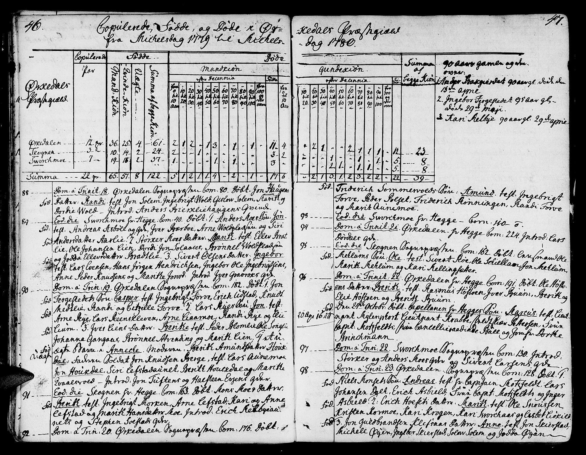SAT, Ministerialprotokoller, klokkerbøker og fødselsregistre - Sør-Trøndelag, 668/L0802: Ministerialbok nr. 668A02, 1776-1799, s. 46-47