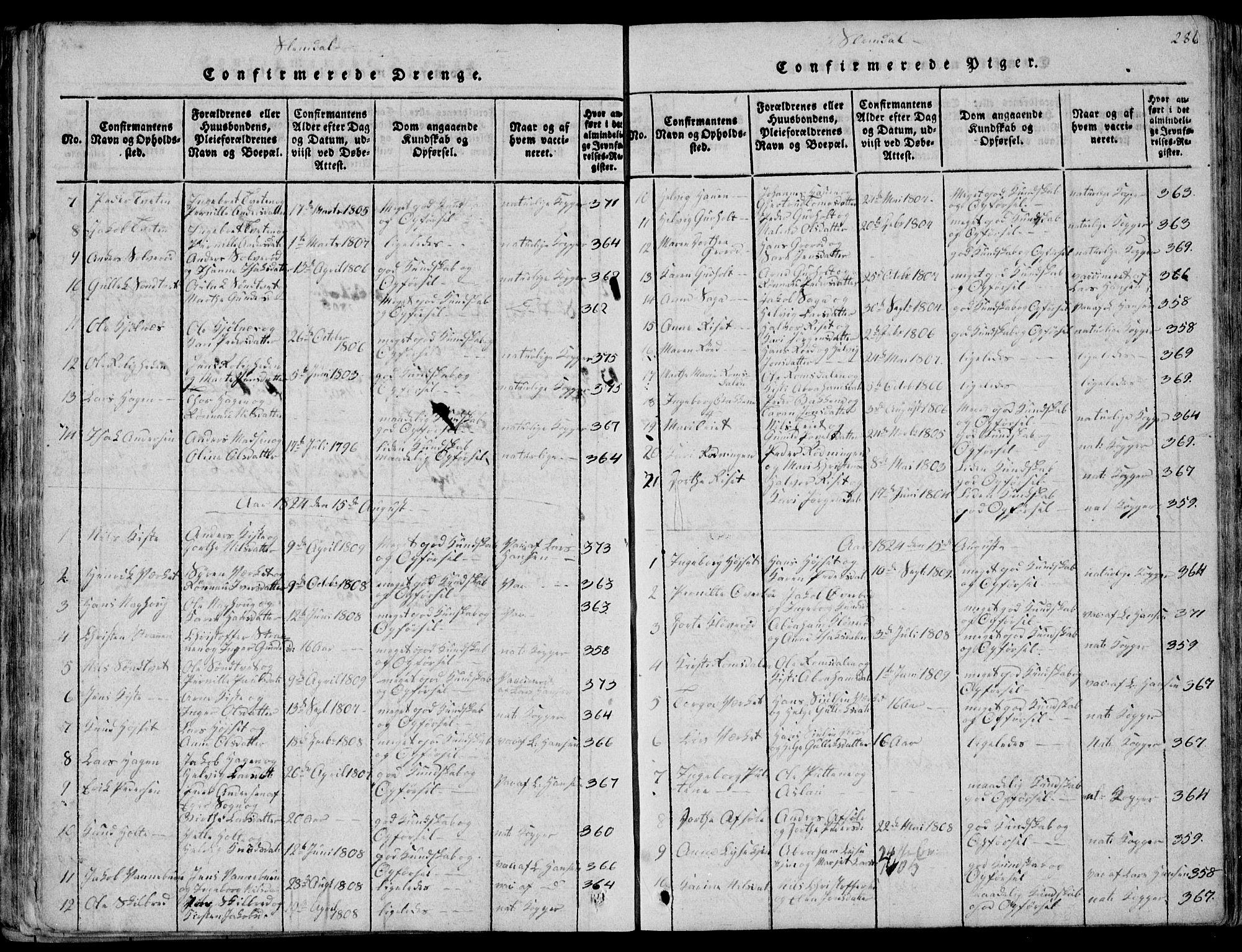 SAKO, Eidanger kirkebøker, F/Fa/L0007: Ministerialbok nr. 7, 1814-1831, s. 286