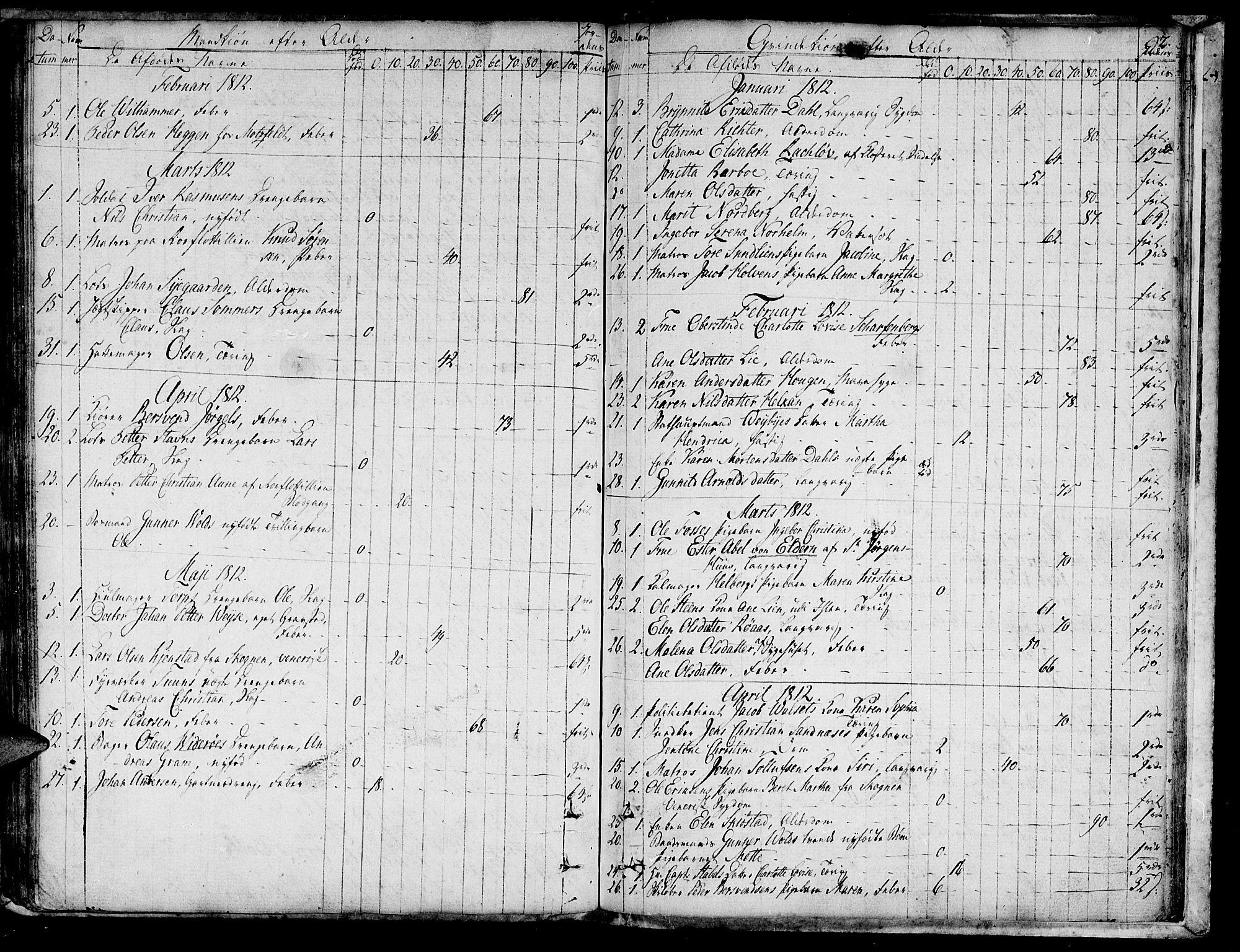 SAT, Ministerialprotokoller, klokkerbøker og fødselsregistre - Sør-Trøndelag, 601/L0040: Ministerialbok nr. 601A08, 1783-1818, s. 92