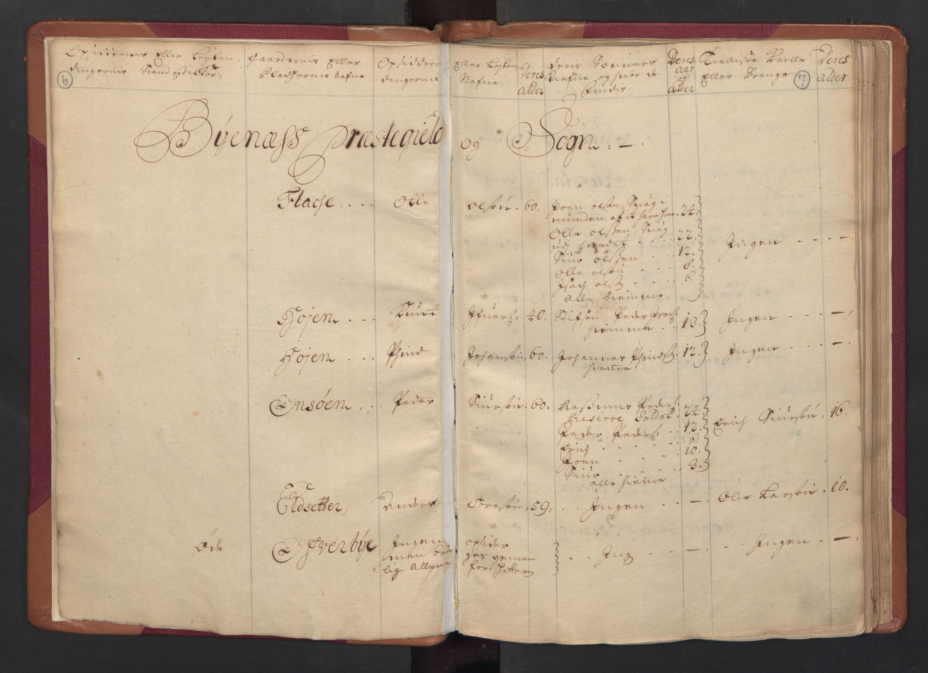 RA, Manntallet 1701, nr. 14: Strinda og Selbu fogderi, 1701, s. 6-7