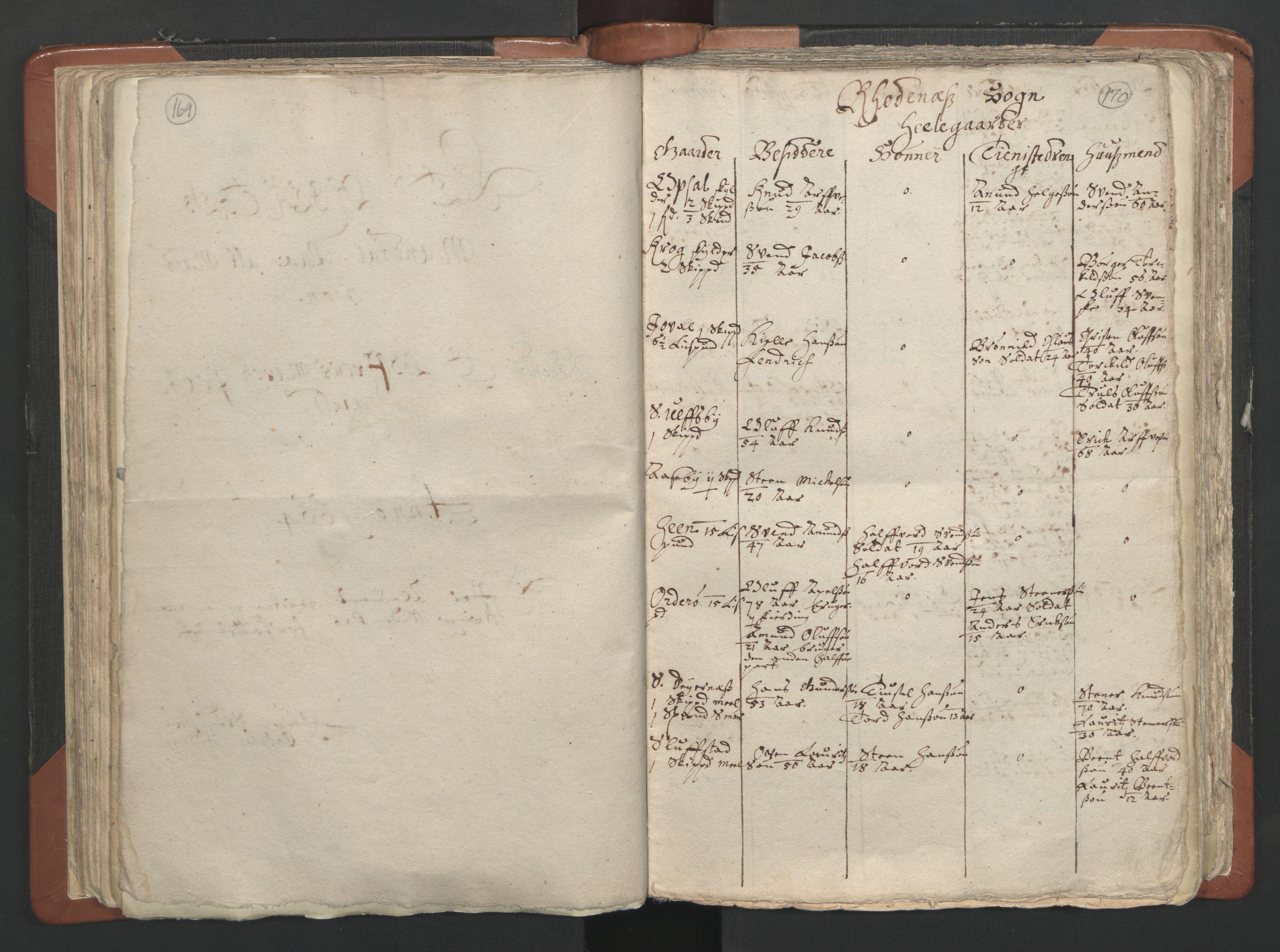 RA, Sogneprestenes manntall 1664-1666, nr. 2: Øvre Borgesyssel prosti, 1664-1666, s. 169-170