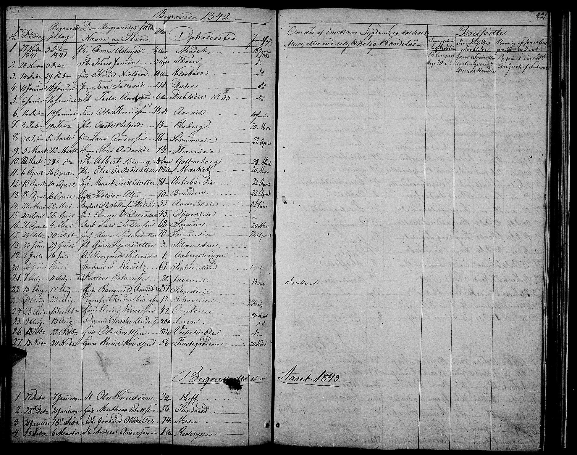 SAH, Nord-Aurdal prestekontor, Klokkerbok nr. 2, 1842-1877, s. 221