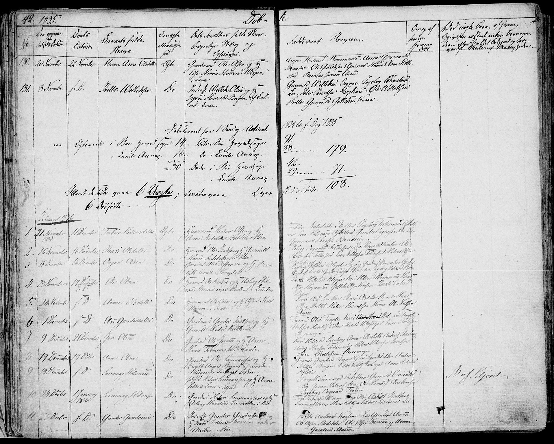 SAKO, Bø kirkebøker, F/Fa/L0007: Ministerialbok nr. 7, 1831-1848, s. 42