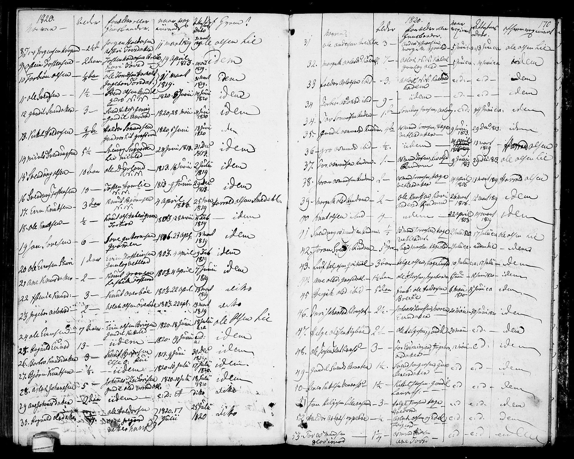 SAKO, Seljord kirkebøker, F/Fa/L0009: Ministerialbok nr. I 9, 1801-1814, s. 170