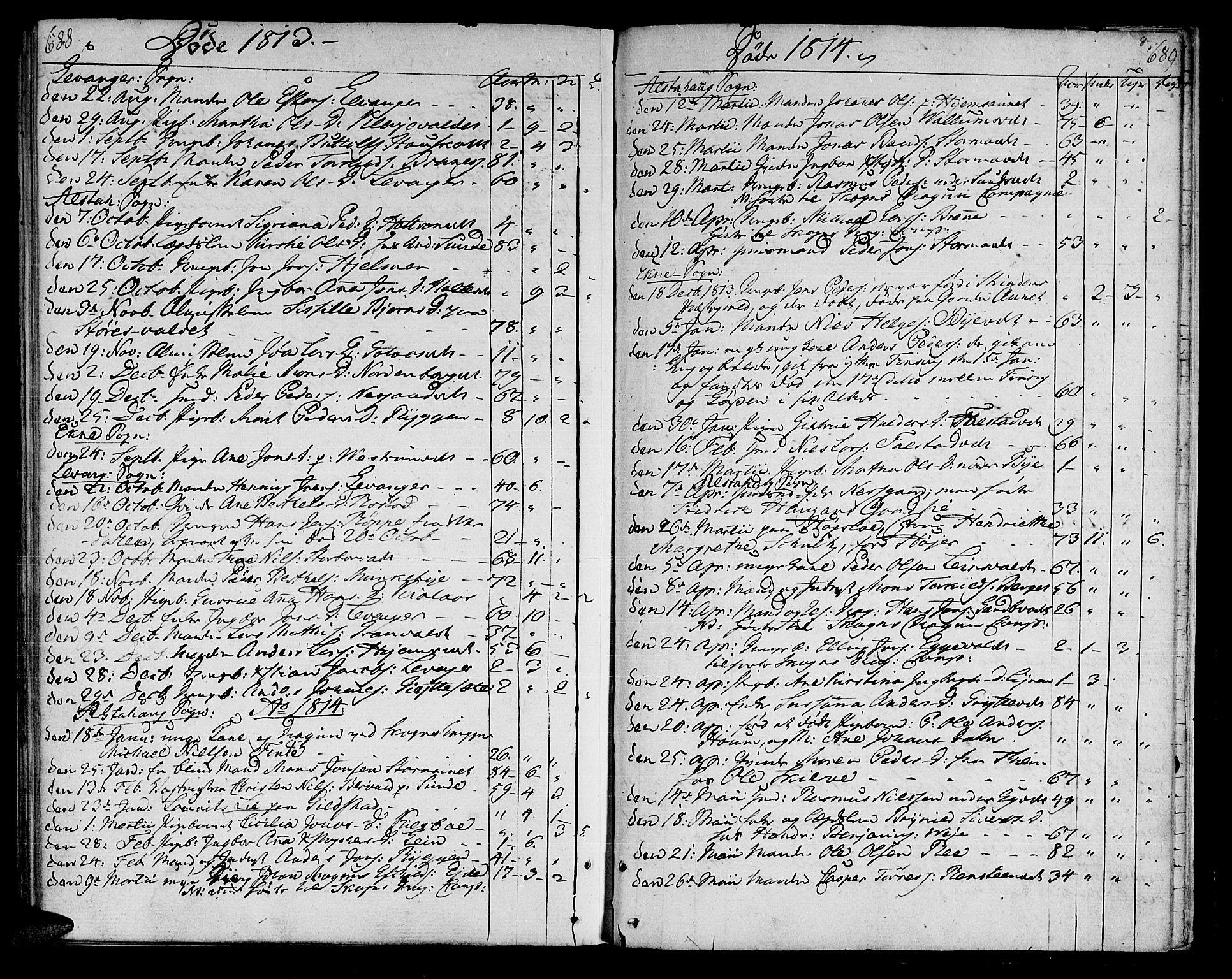 SAT, Ministerialprotokoller, klokkerbøker og fødselsregistre - Nord-Trøndelag, 717/L0145: Ministerialbok nr. 717A03 /1, 1810-1815, s. 688-689