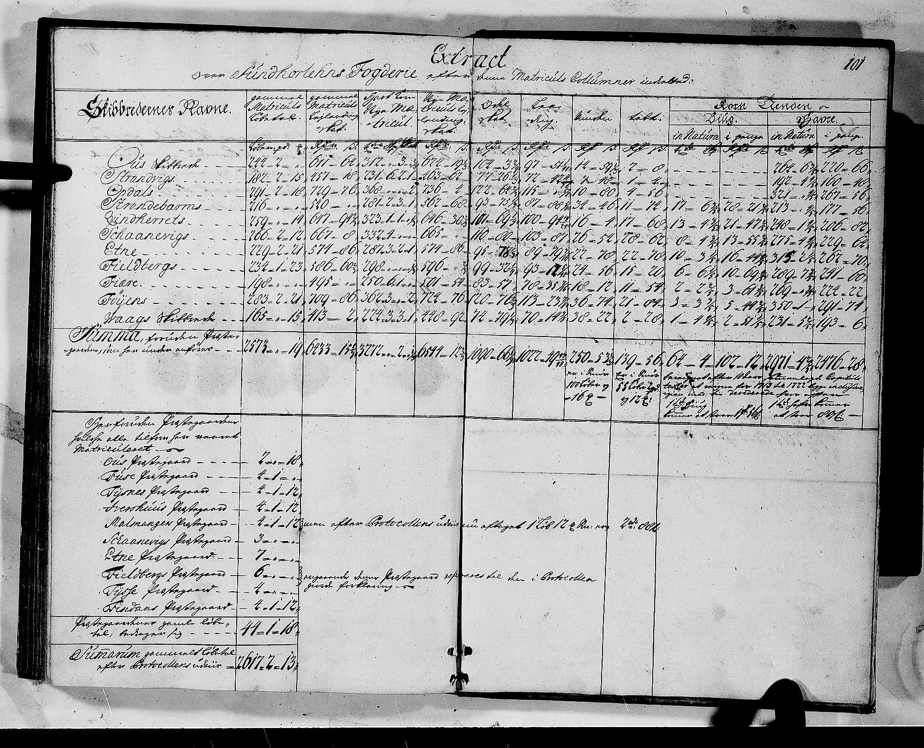 RA, Rentekammeret inntil 1814, Realistisk ordnet avdeling, N/Nb/Nbf/L0135: Sunnhordland matrikkelprotokoll, 1723, s. 100b-101a
