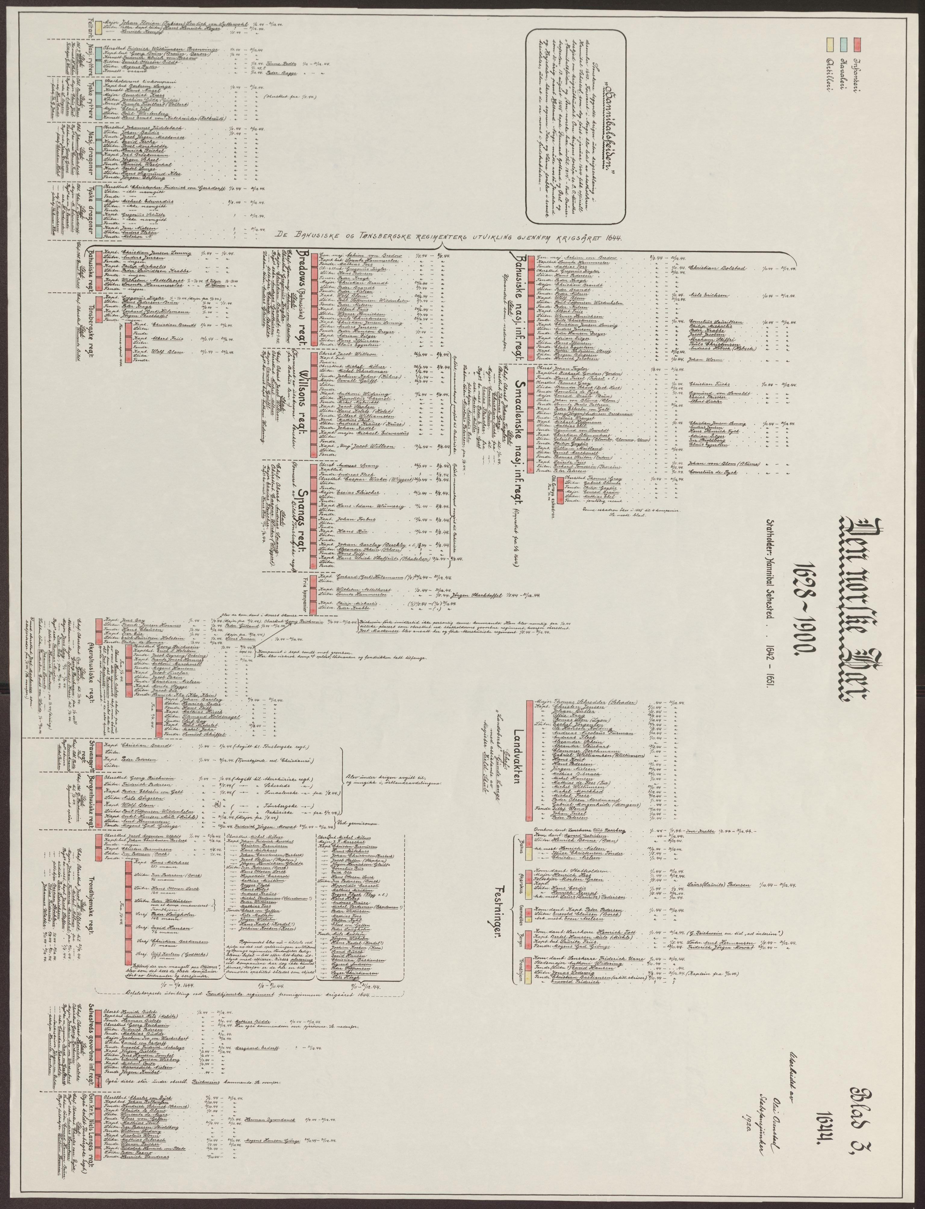 RA, Riksarkivets bibliotek, 1628-1818, s. 3