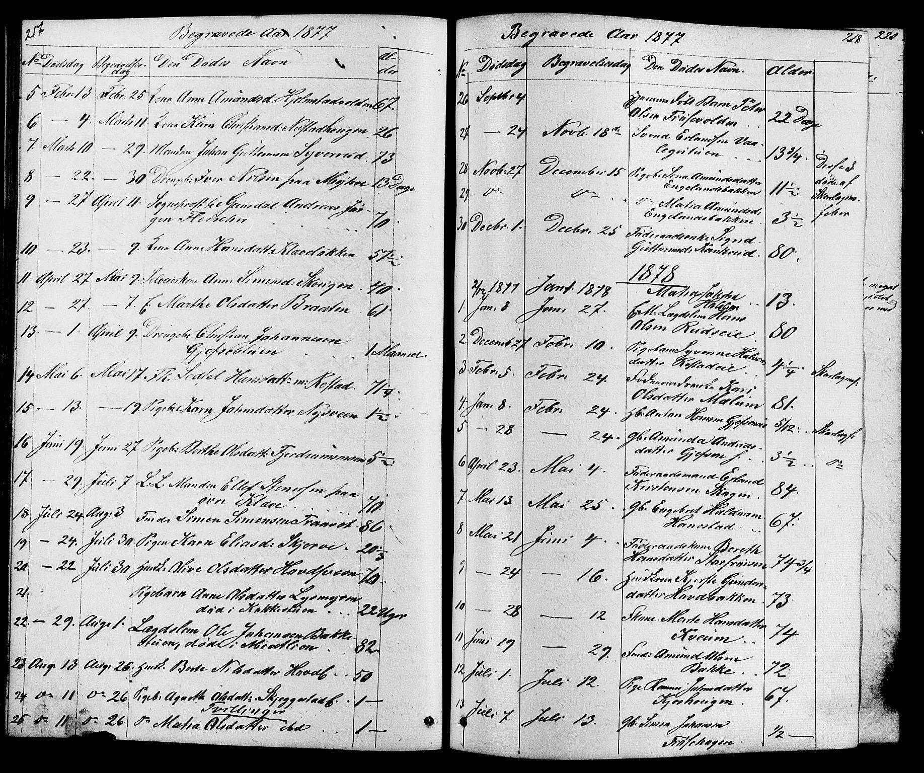SAH, Østre Gausdal prestekontor, Klokkerbok nr. 1, 1863-1893, s. 217-218