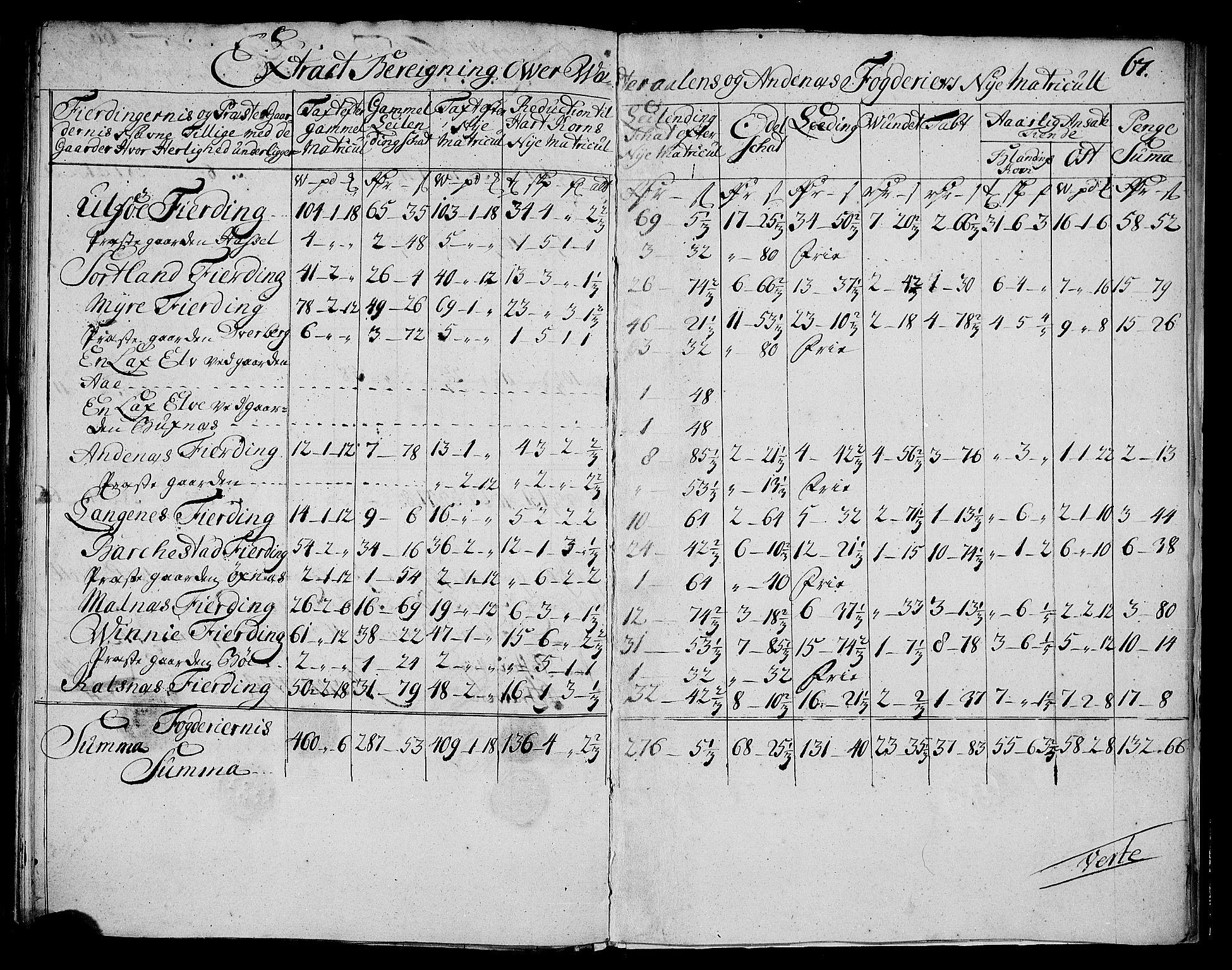 RA, Rentekammeret inntil 1814, Realistisk ordnet avdeling, N/Nb/Nbf/L0177: Vesterålen og Andenes matrikkelprotokoll, 1723, s. 66b-67a