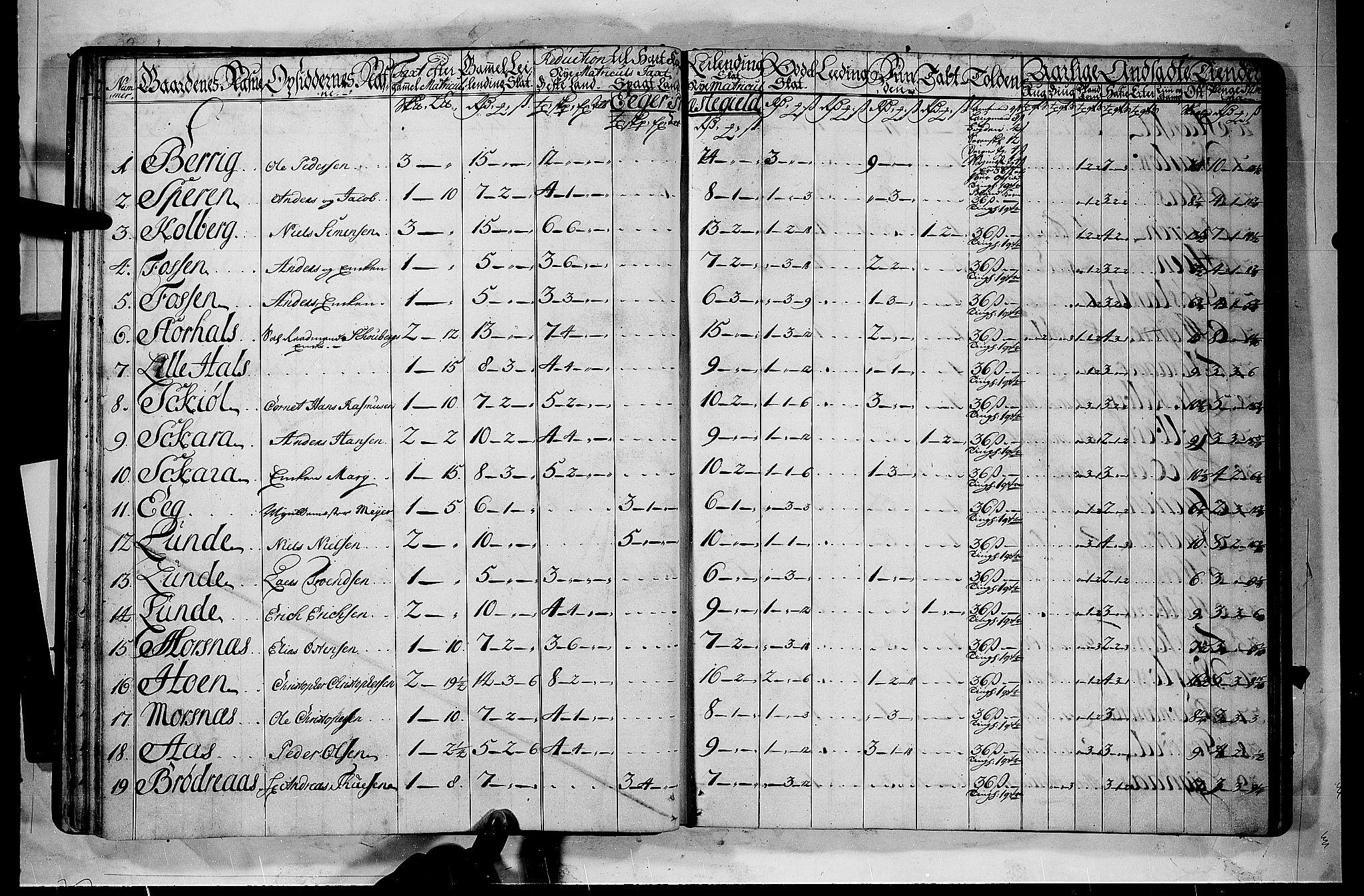 RA, Rentekammeret inntil 1814, Realistisk ordnet avdeling, N/Nb/Nbf/L0112: Buskerud matrikkelprotokoll, 1723, s. 21b-22a