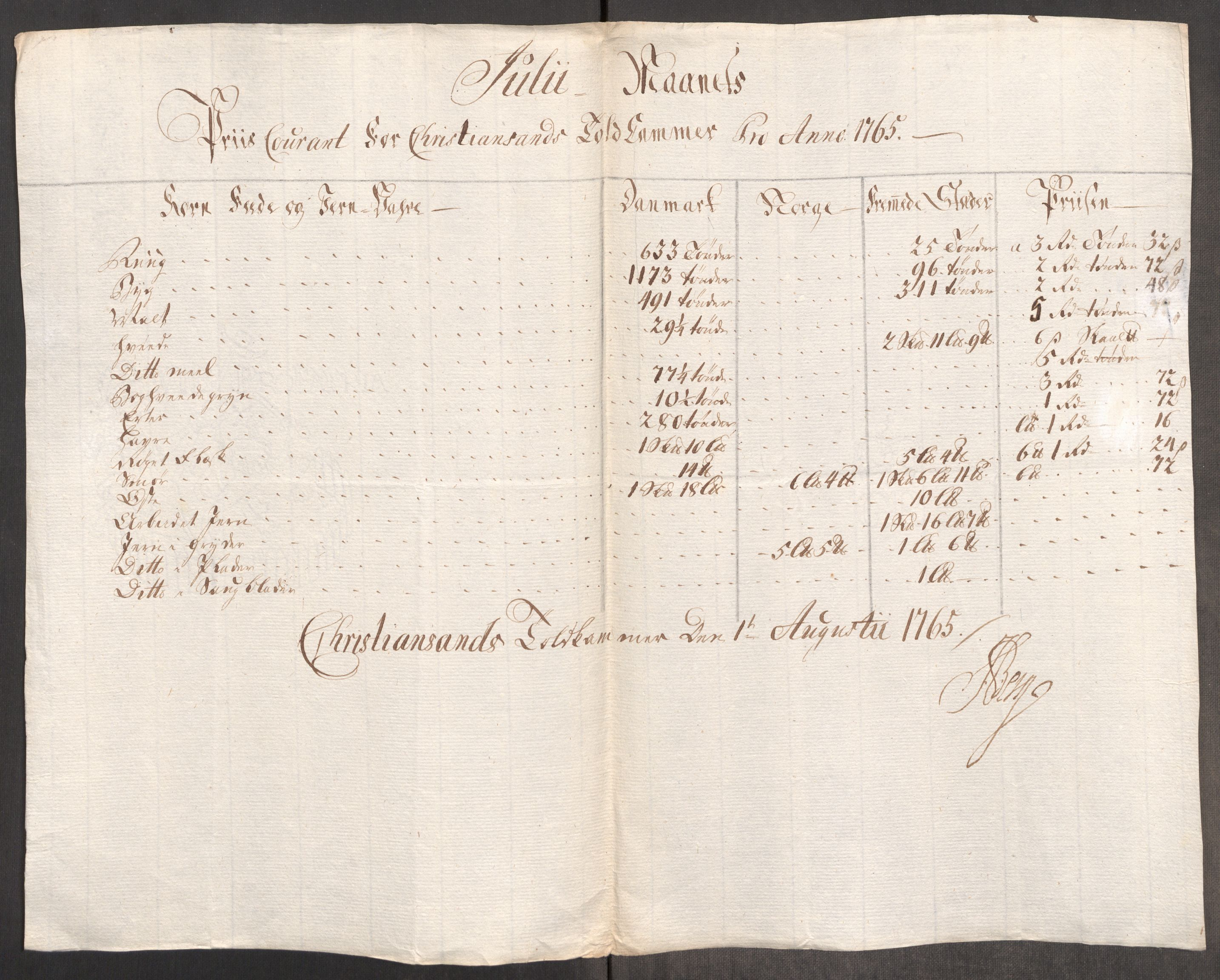 RA, Rentekammeret inntil 1814, Realistisk ordnet avdeling, Oe/L0008: [Ø1]: Priskuranter, 1764-1768, s. 444