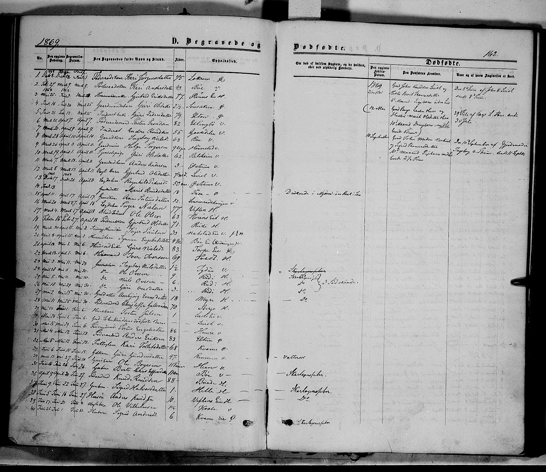 SAH, Vang prestekontor, Valdres, Ministerialbok nr. 7, 1865-1881, s. 162