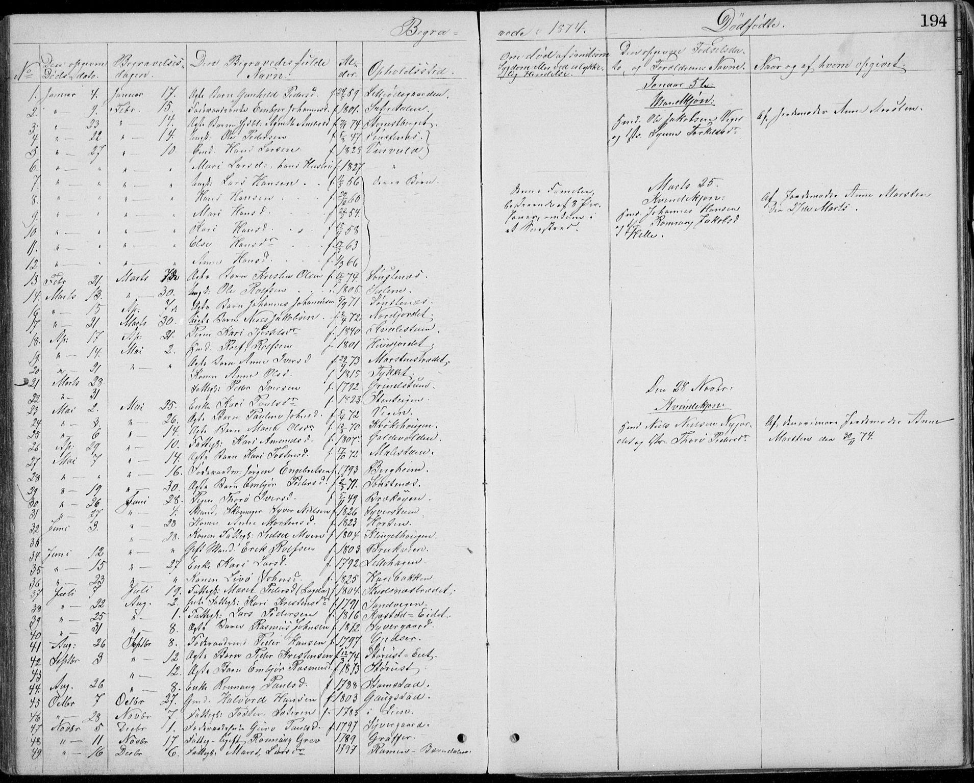 SAH, Lom prestekontor, L/L0013: Klokkerbok nr. 13, 1874-1938, s. 194