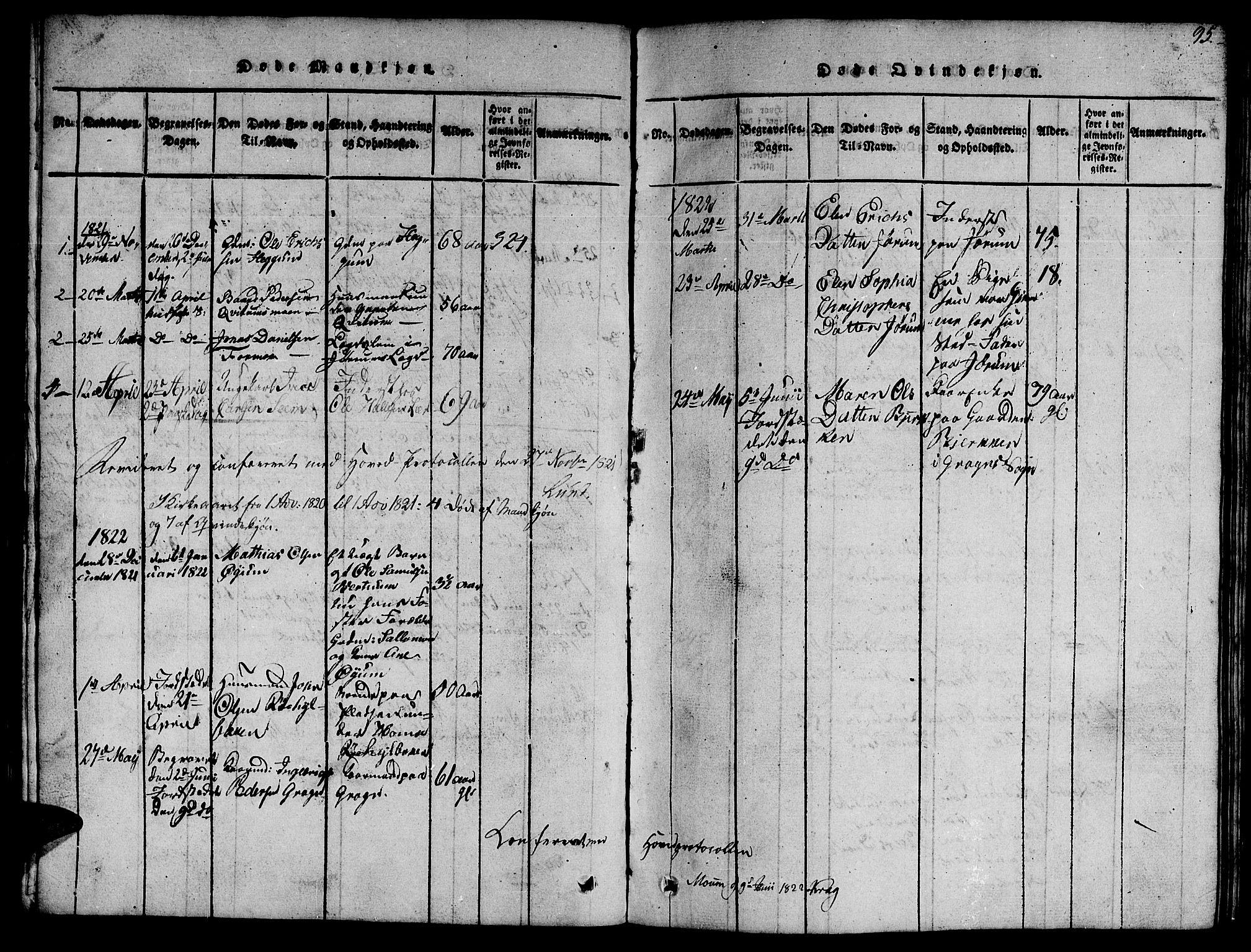 SAT, Ministerialprotokoller, klokkerbøker og fødselsregistre - Nord-Trøndelag, 758/L0521: Klokkerbok nr. 758C01, 1816-1825, s. 95