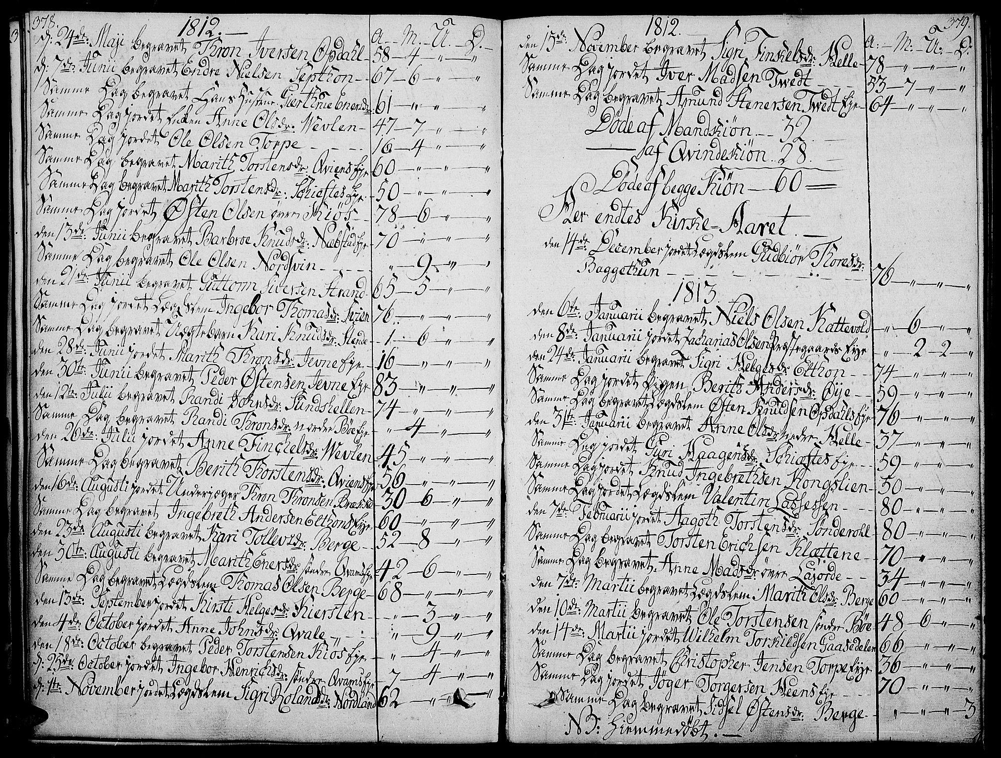 SAH, Vang prestekontor, Valdres, Ministerialbok nr. 3, 1809-1831, s. 378-379