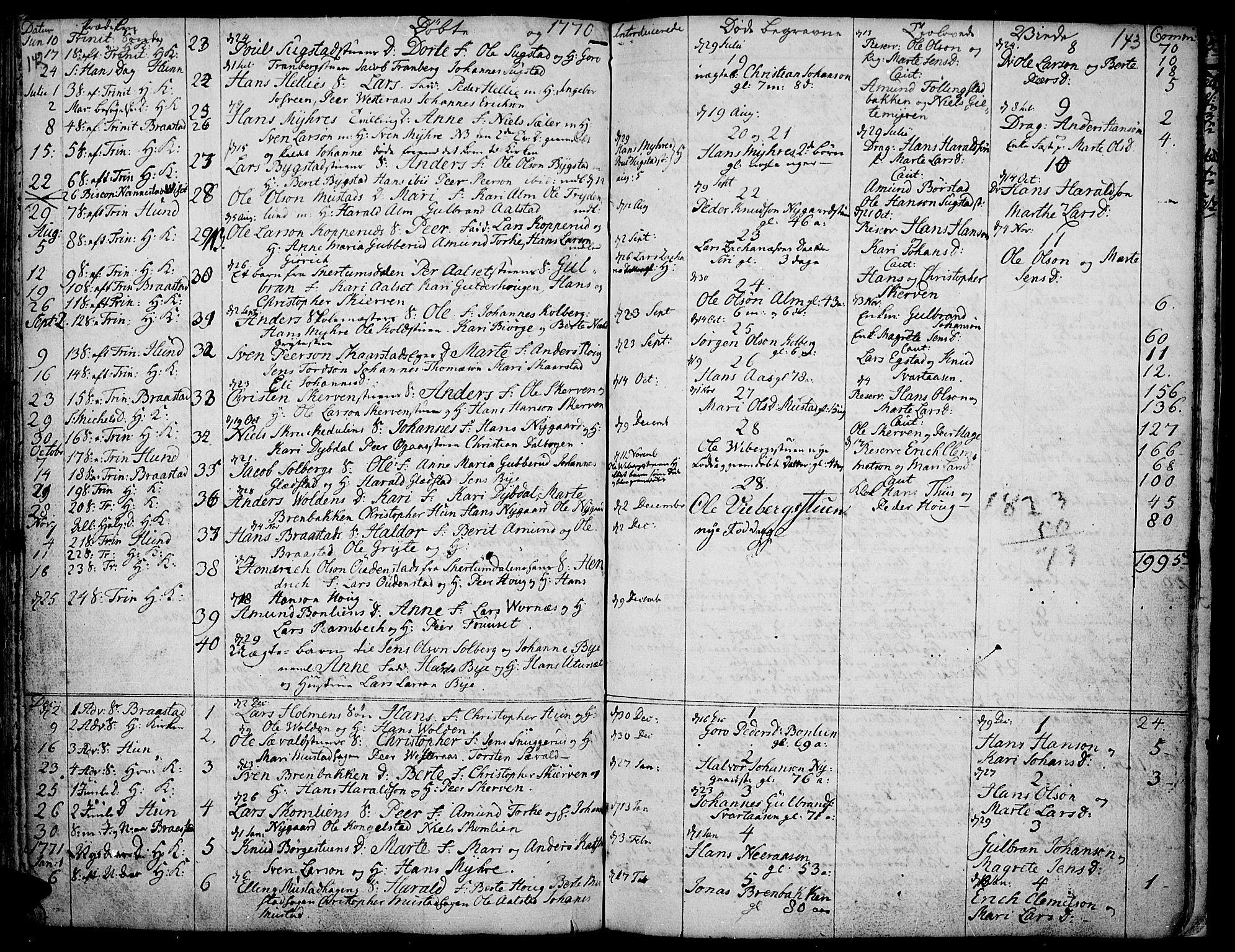 SAH, Vardal prestekontor, H/Ha/Haa/L0002: Ministerialbok nr. 2, 1748-1776, s. 142-143