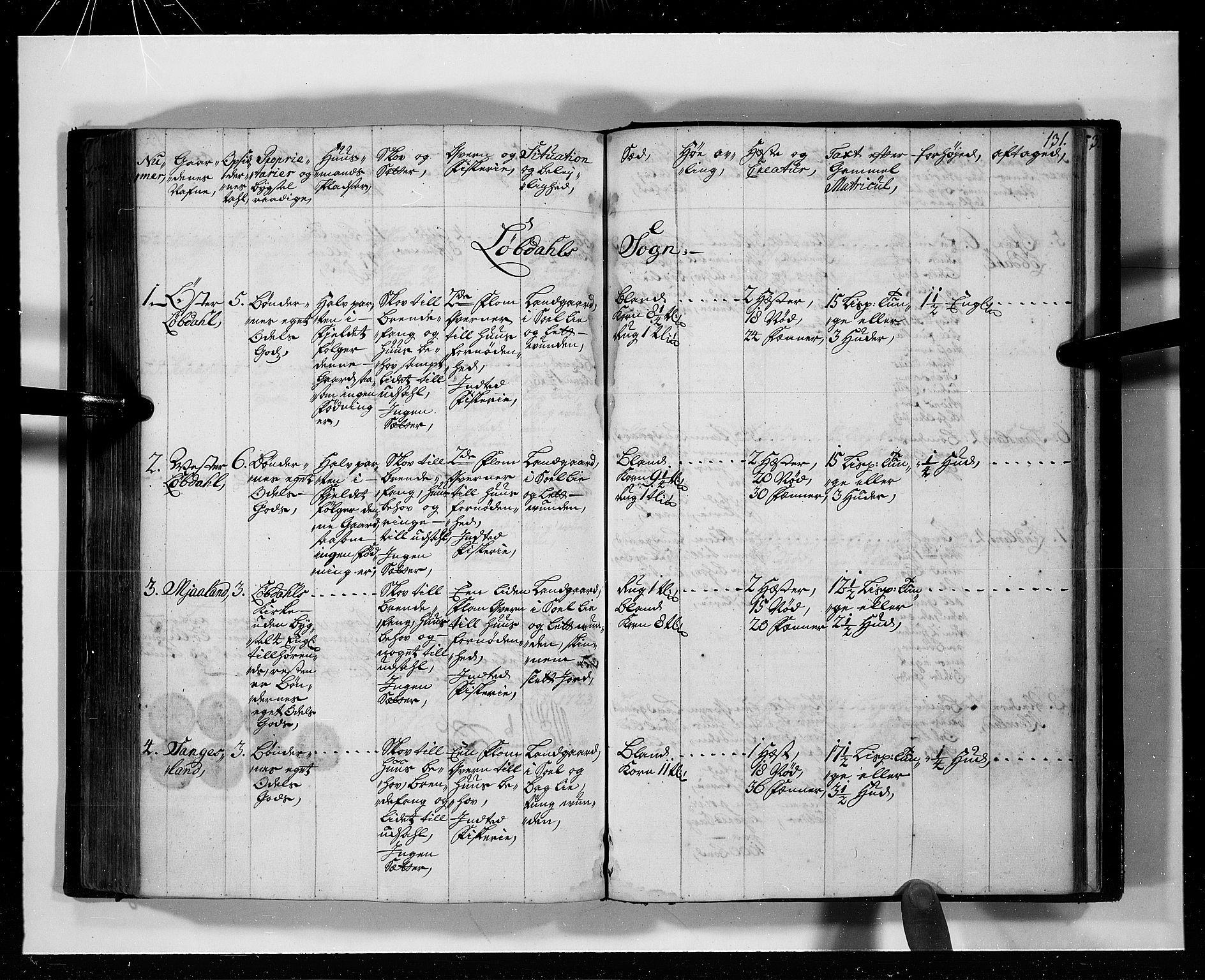 RA, Rentekammeret inntil 1814, Realistisk ordnet avdeling, N/Nb/Nbf/L0127: Mandal eksaminasjonsprotokoll, 1723, s. 130b-131a