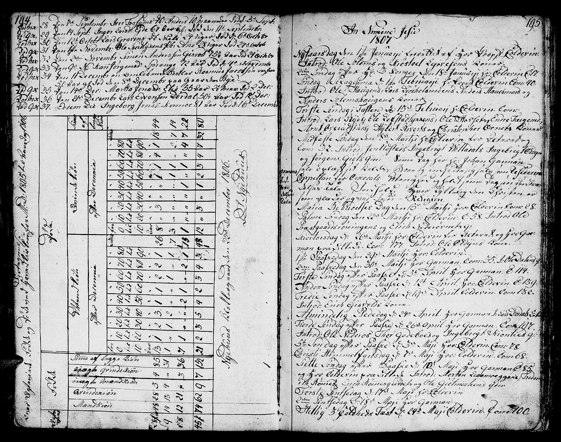 SAT, Ministerialprotokoller, klokkerbøker og fødselsregistre - Sør-Trøndelag, 668/L0815: Klokkerbok nr. 668C04, 1791-1815, s. 194-195