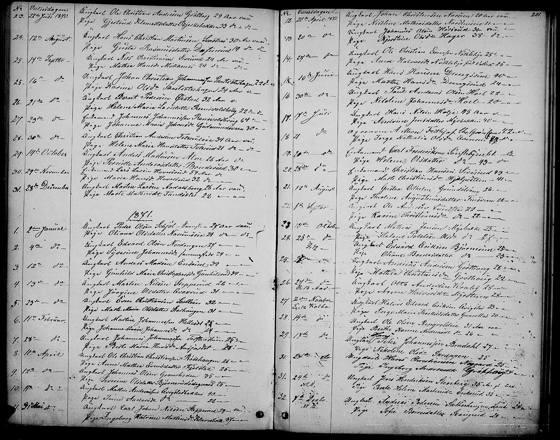 SAH, Vestre Toten prestekontor, Klokkerbok nr. 6, 1870-1887, s. 201