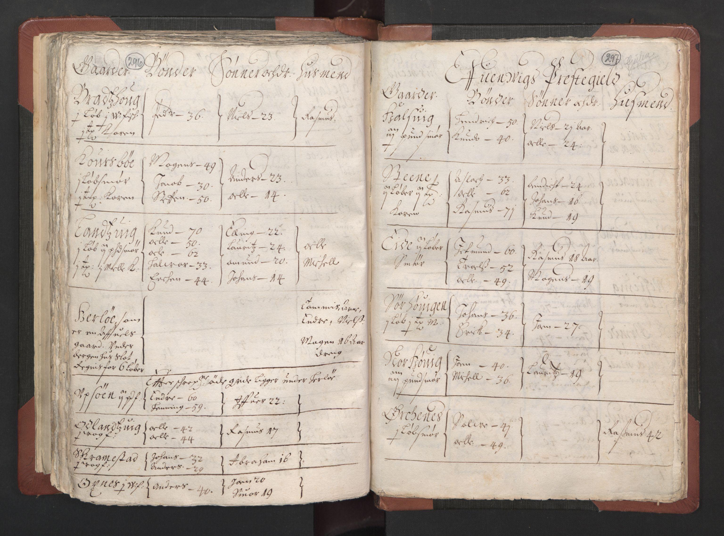RA, Fogdenes og sorenskrivernes manntall 1664-1666, nr. 13: Nordhordland fogderi og Sunnhordland fogderi, 1665, s. 296-297