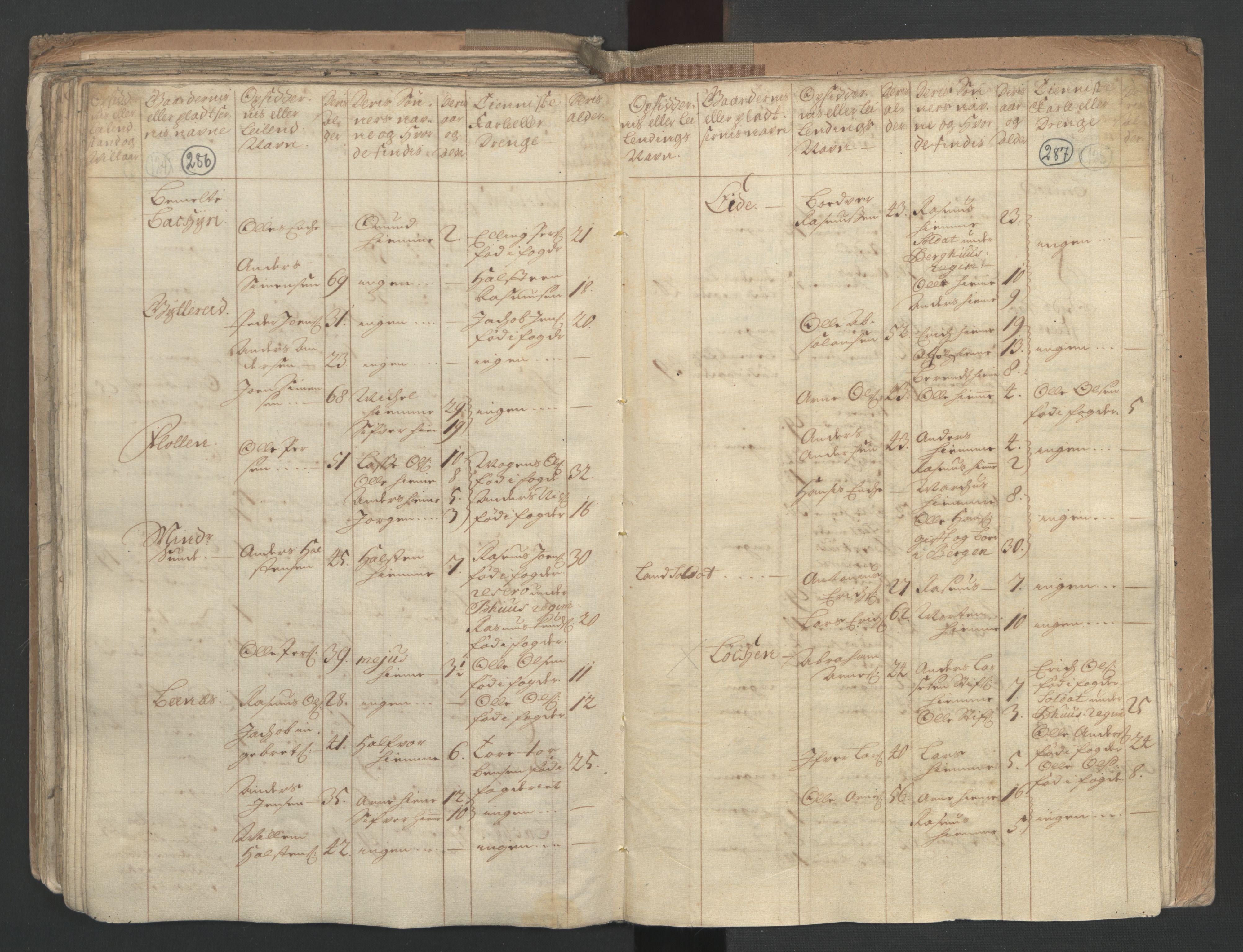RA, Manntallet 1701, nr. 9: Sunnfjord fogderi, Nordfjord fogderi og Svanø birk, 1701, s. 286-287