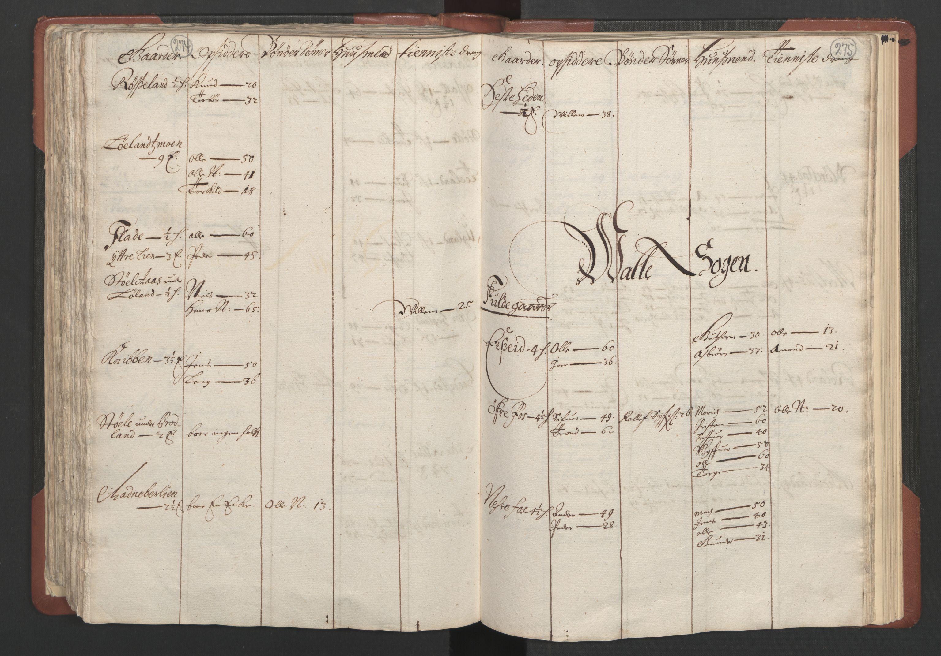 RA, Fogdenes og sorenskrivernes manntall 1664-1666, nr. 10: Lista len, 1664, s. 274-275