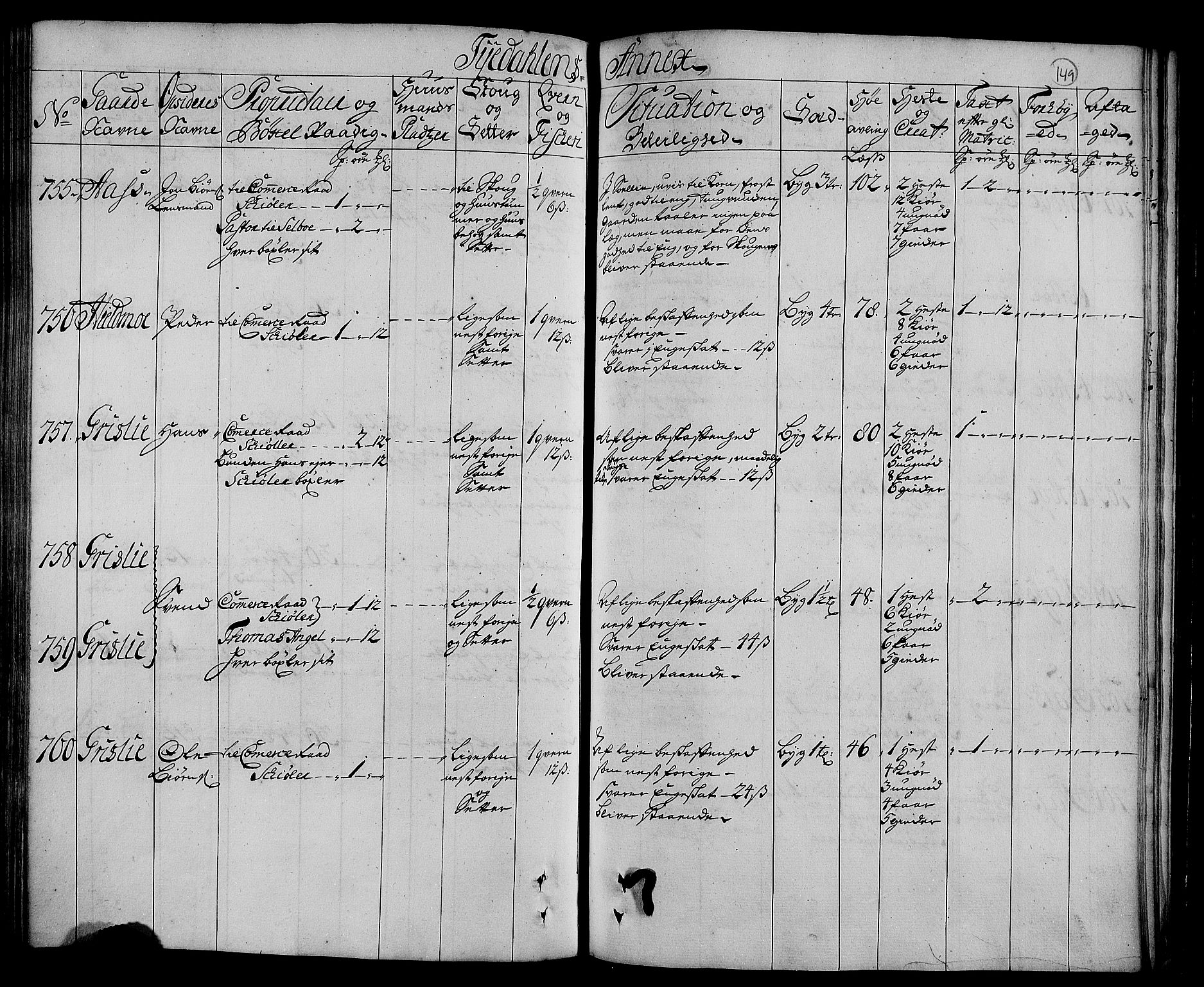 RA, Rentekammeret inntil 1814, Realistisk ordnet avdeling, N/Nb/Nbf/L0160: Strinda og Selbu eksaminasjonsprotokoll, 1723, s. 148b-149a