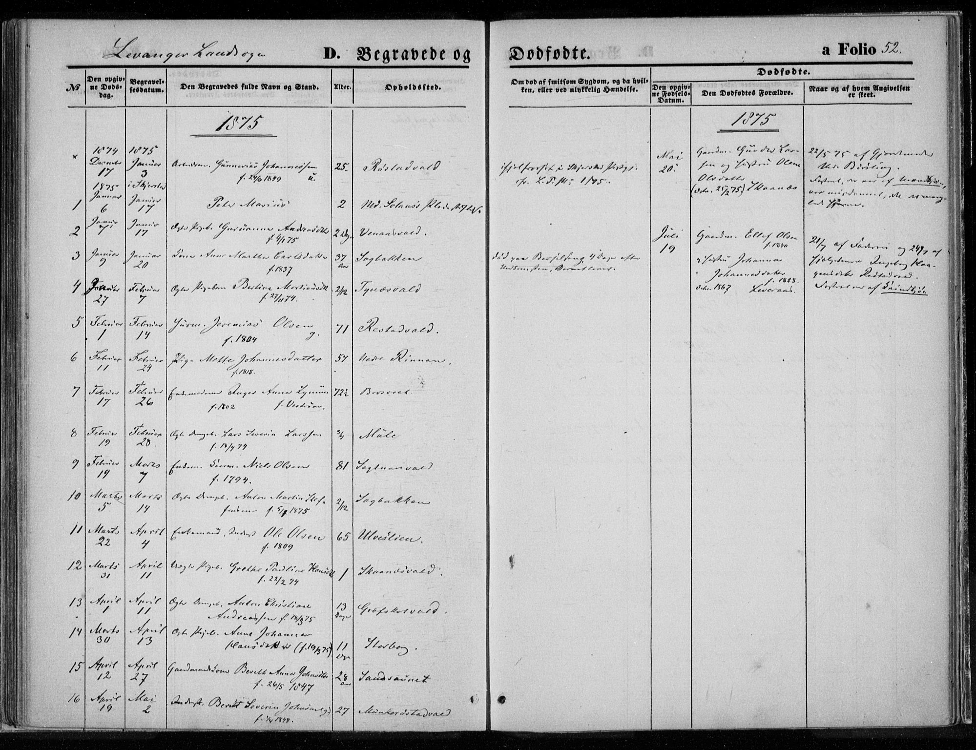 SAT, Ministerialprotokoller, klokkerbøker og fødselsregistre - Nord-Trøndelag, 720/L0187: Ministerialbok nr. 720A04 /2, 1875-1879, s. 52