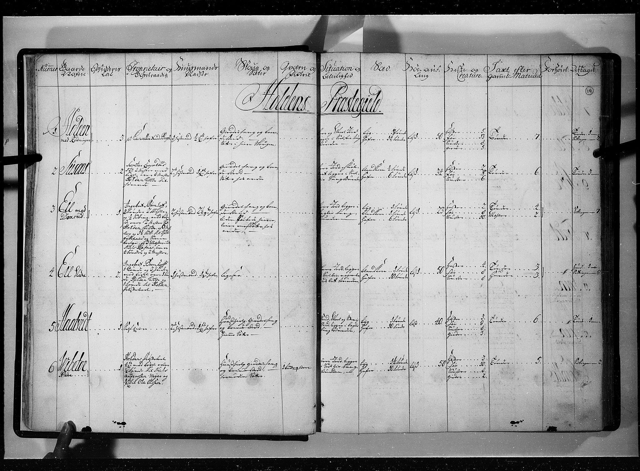 RA, Rentekammeret inntil 1814, Realistisk ordnet avdeling, N/Nb/Nbf/L0121: Øvre og Nedre Telemark eksaminasjonsprotokoll, 1723, s. 13b-14a