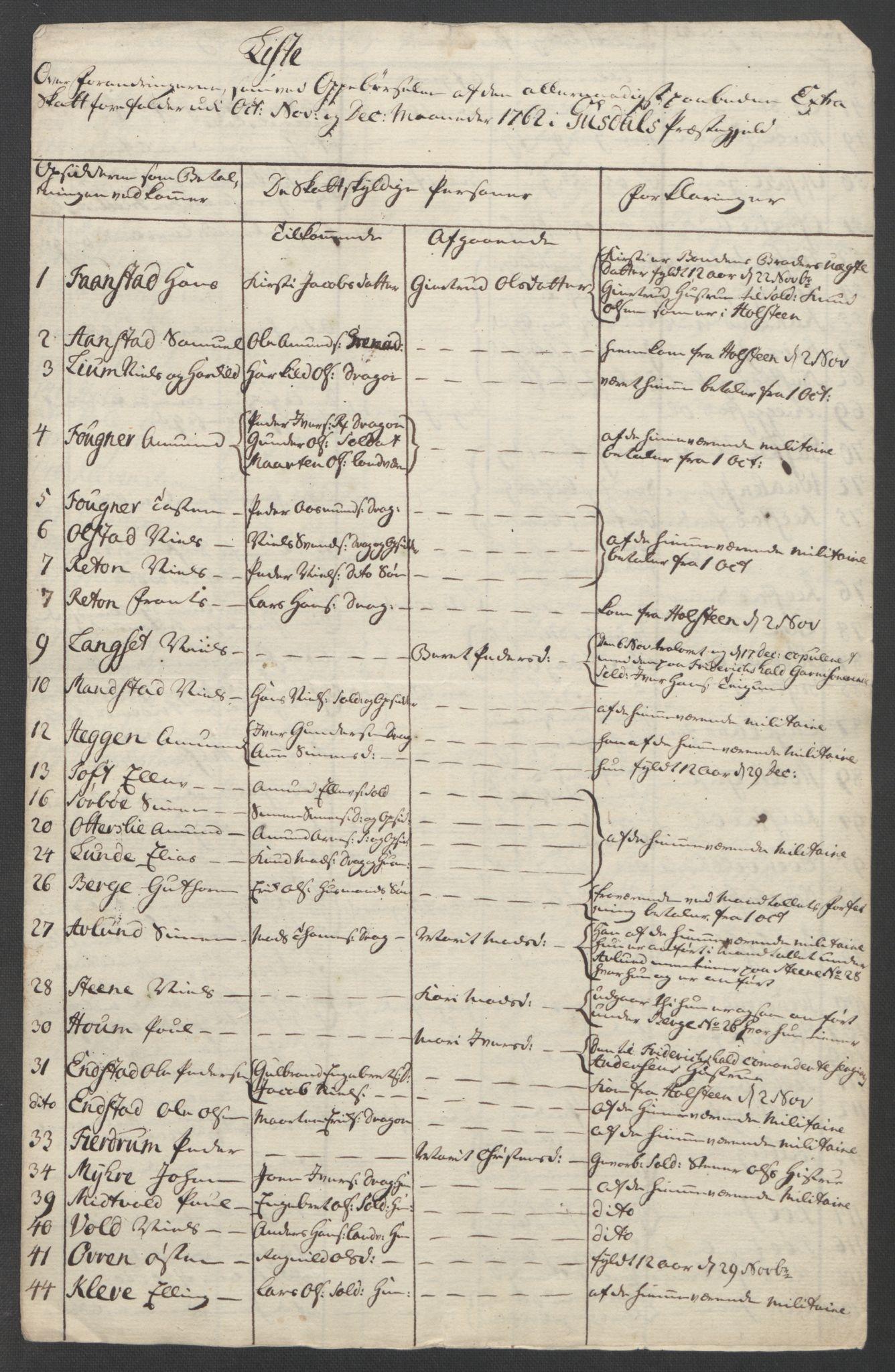 RA, Rentekammeret inntil 1814, Reviderte regnskaper, Fogderegnskap, R17/L1266: Ekstraskatten Gudbrandsdal, 1762-1766, s. 15