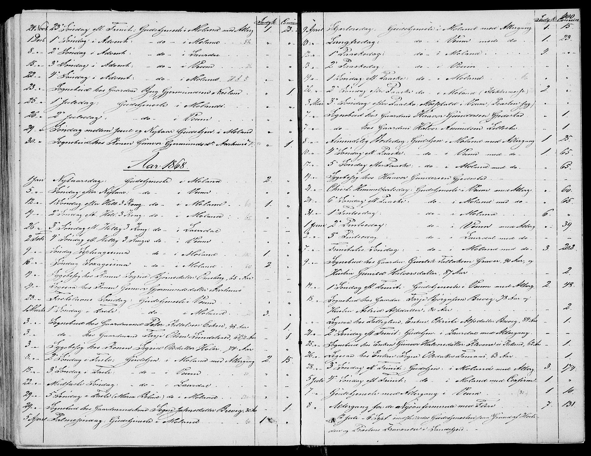 SAKO, Fyresdal kirkebøker, F/Fa/L0005: Ministerialbok nr. I 5, 1855-1871, s. 400