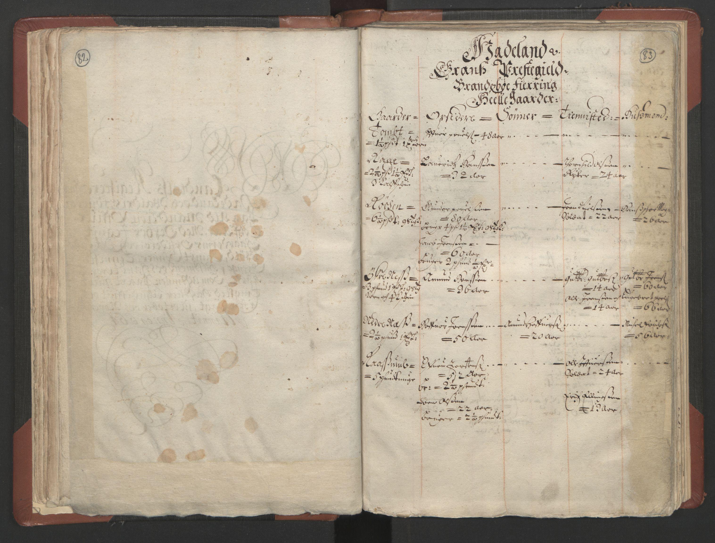 RA, Fogdenes og sorenskrivernes manntall 1664-1666, nr. 4: Hadeland og Valdres fogderi og Gudbrandsdal fogderi, 1664, s. 82-83