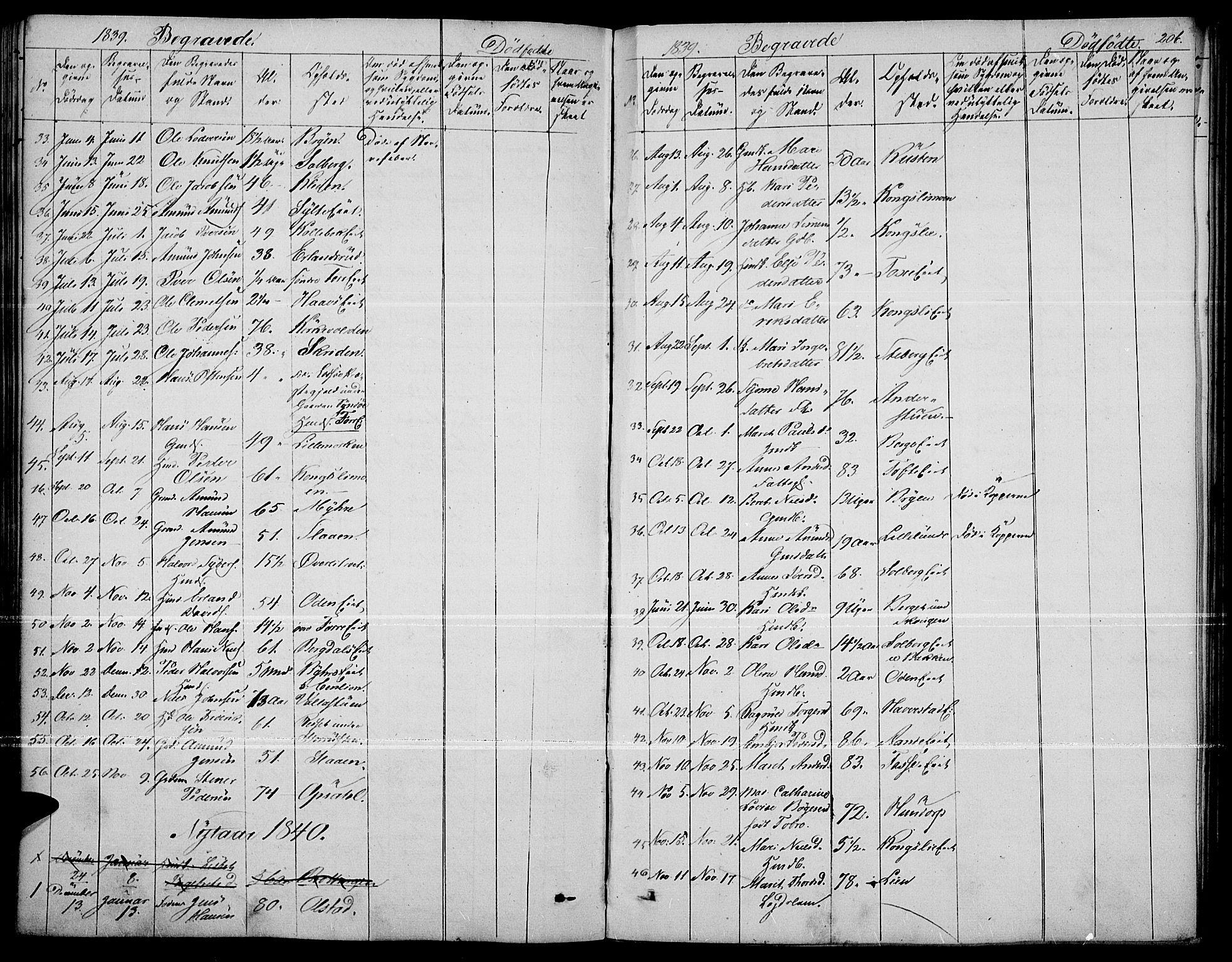 SAH, Fron prestekontor, H/Ha/Haa/L0004: Ministerialbok nr. 4, 1839-1848, s. 206