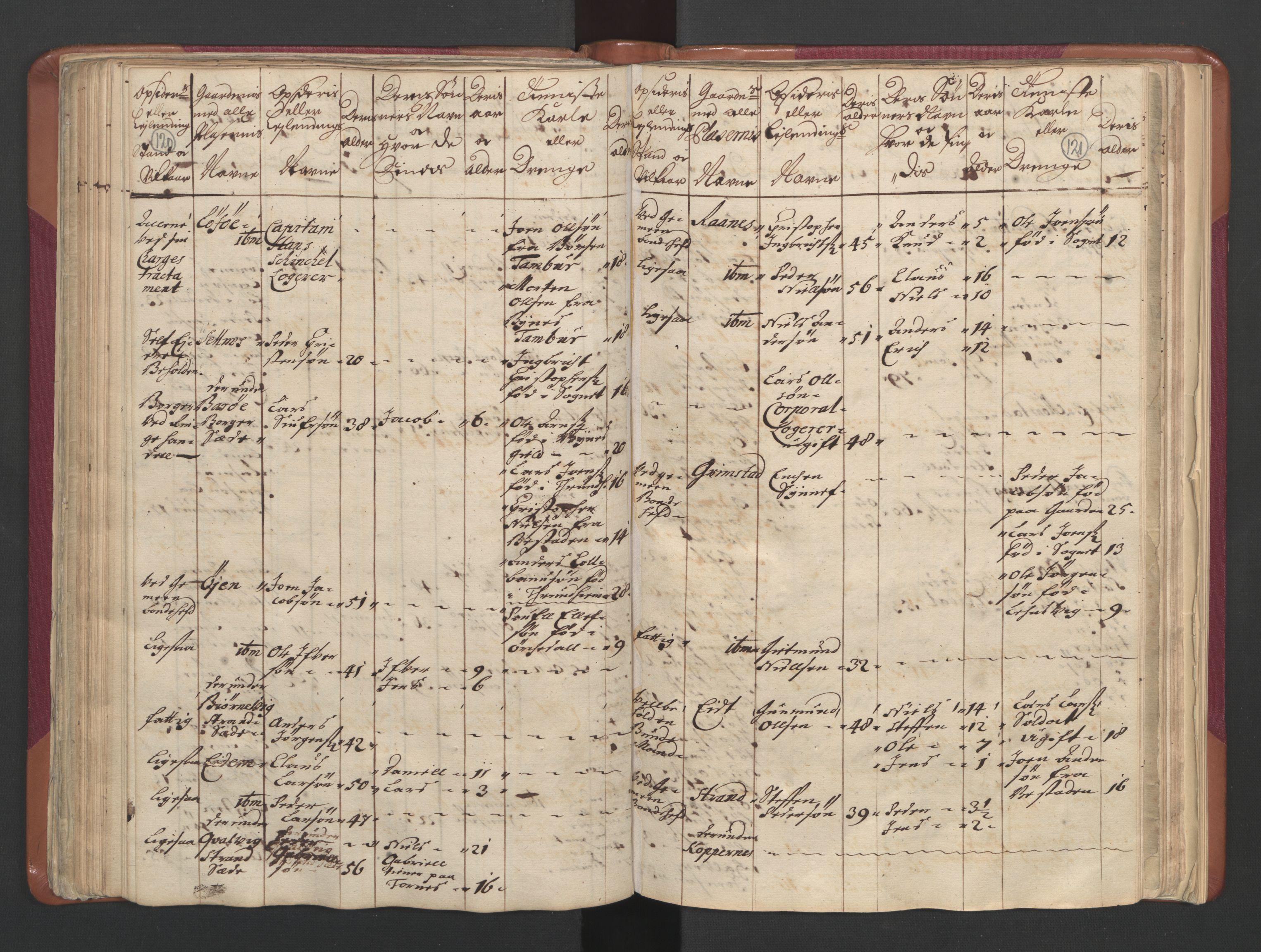 RA, Manntallet 1701, nr. 12: Fosen fogderi, 1701, s. 120-121