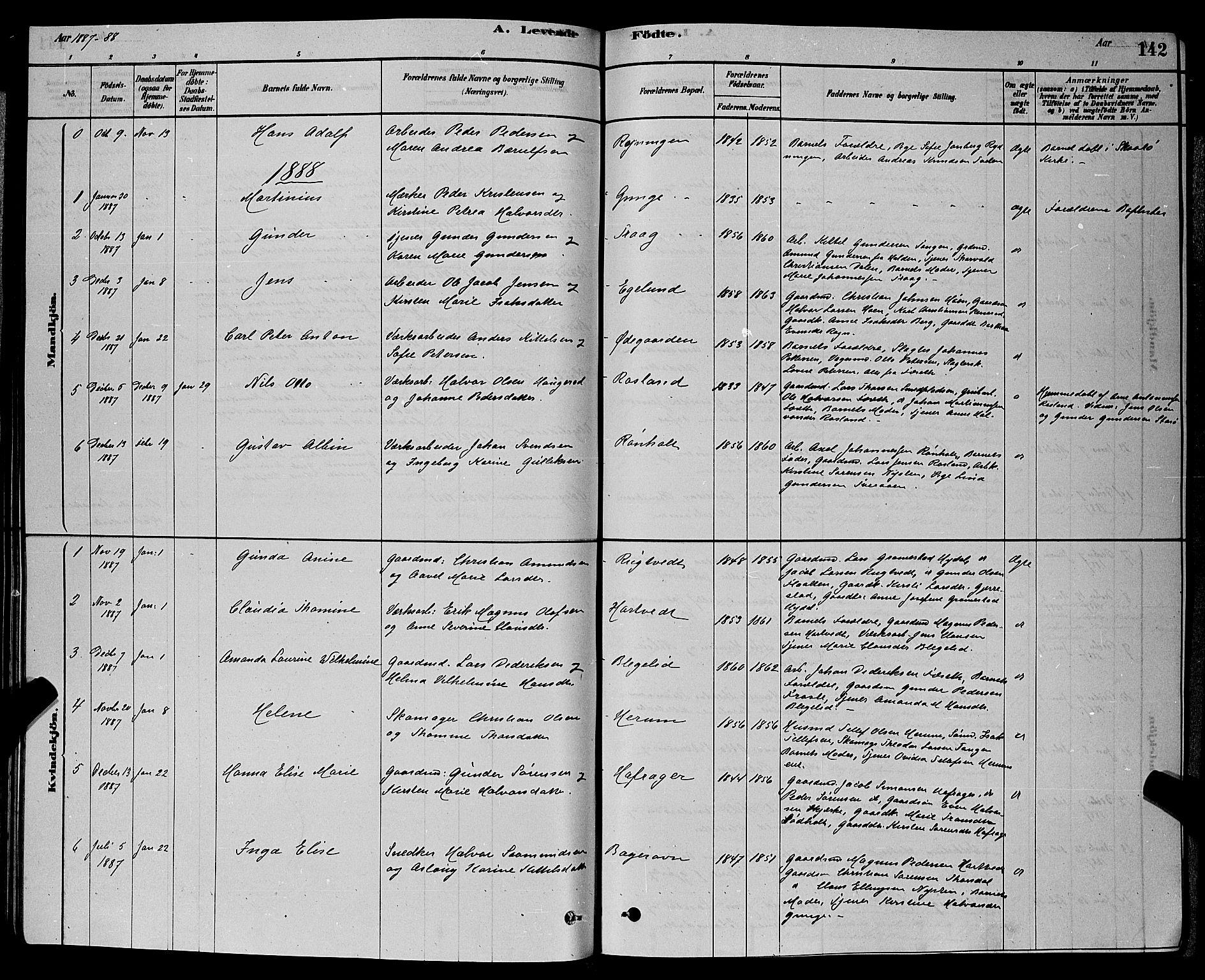 SAKO, Bamble kirkebøker, G/Ga/L0008: Klokkerbok nr. I 8, 1878-1888, s. 142