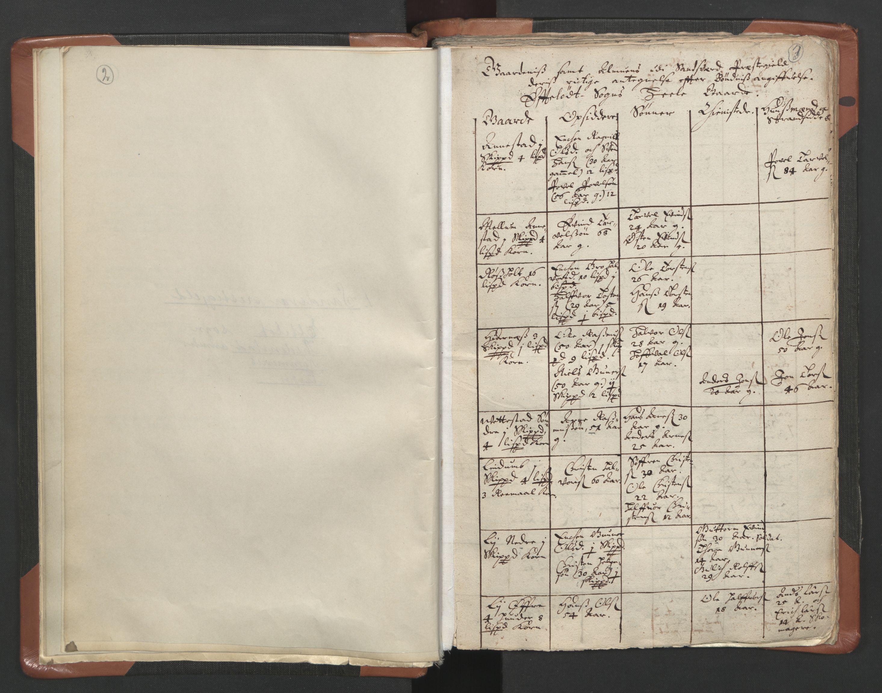 RA, Sogneprestenes manntall 1664-1666, nr. 10: Tønsberg prosti, 1664-1666, s. 2-3